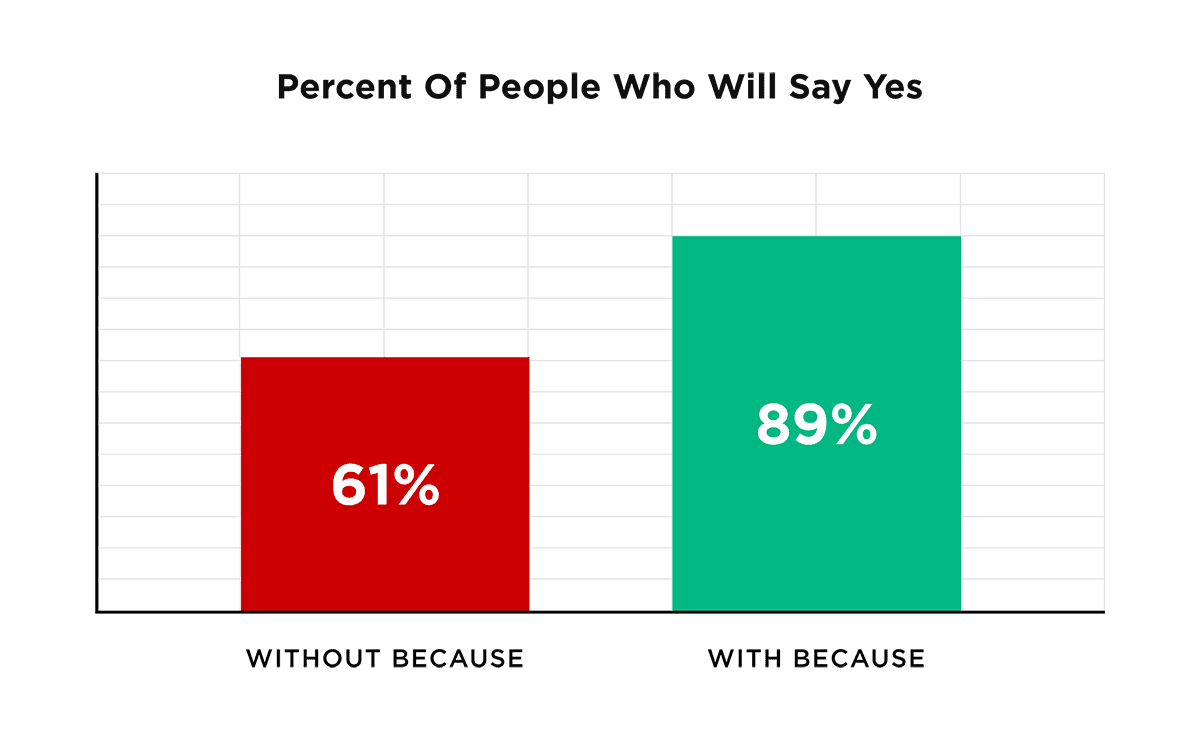 Percent of people who will say yes