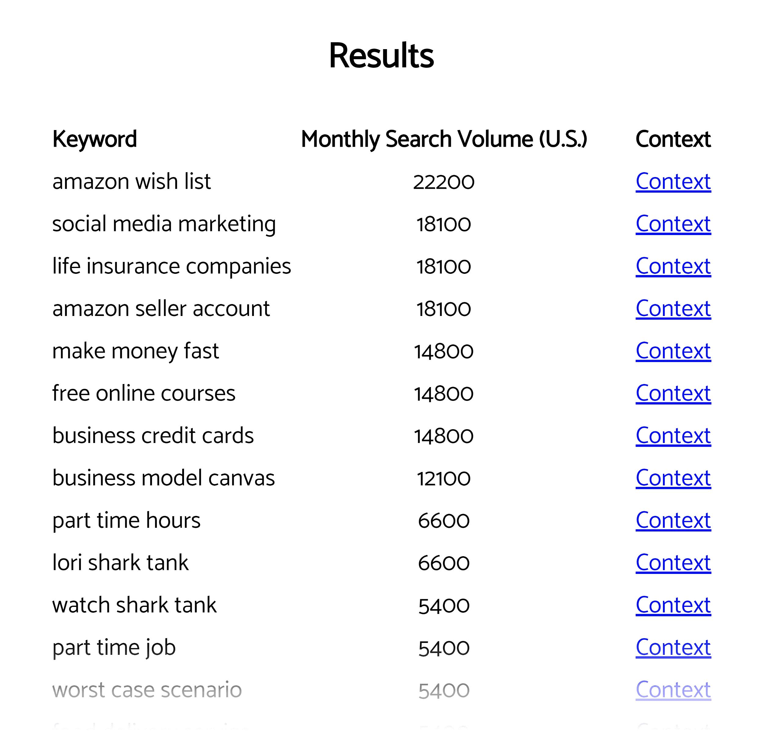 Reddit keyword research tool – Results