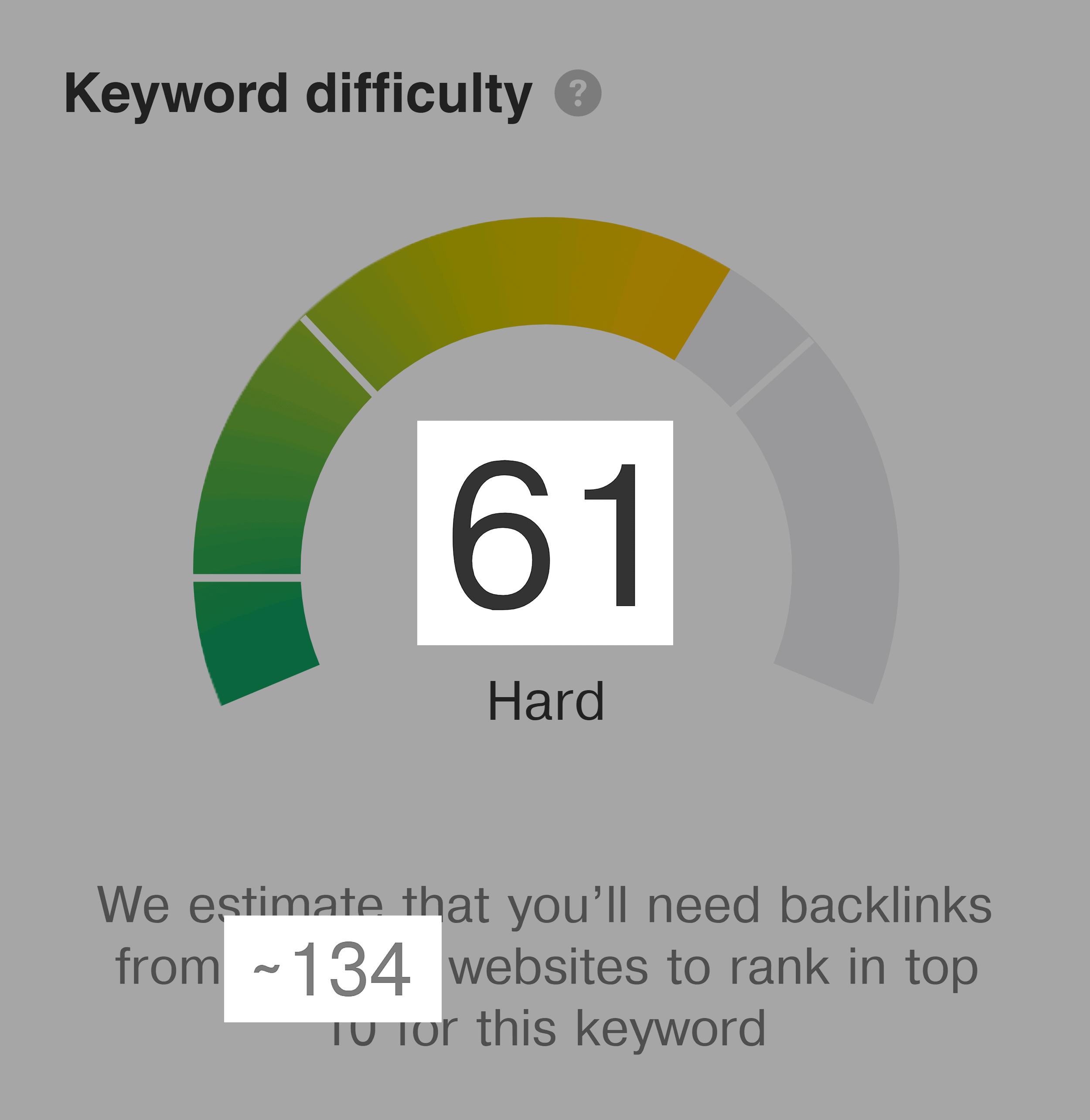 SEO audit – Keyword difficulty