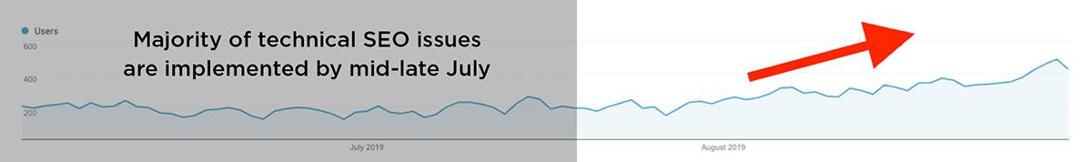 Small uptick in organic traffic