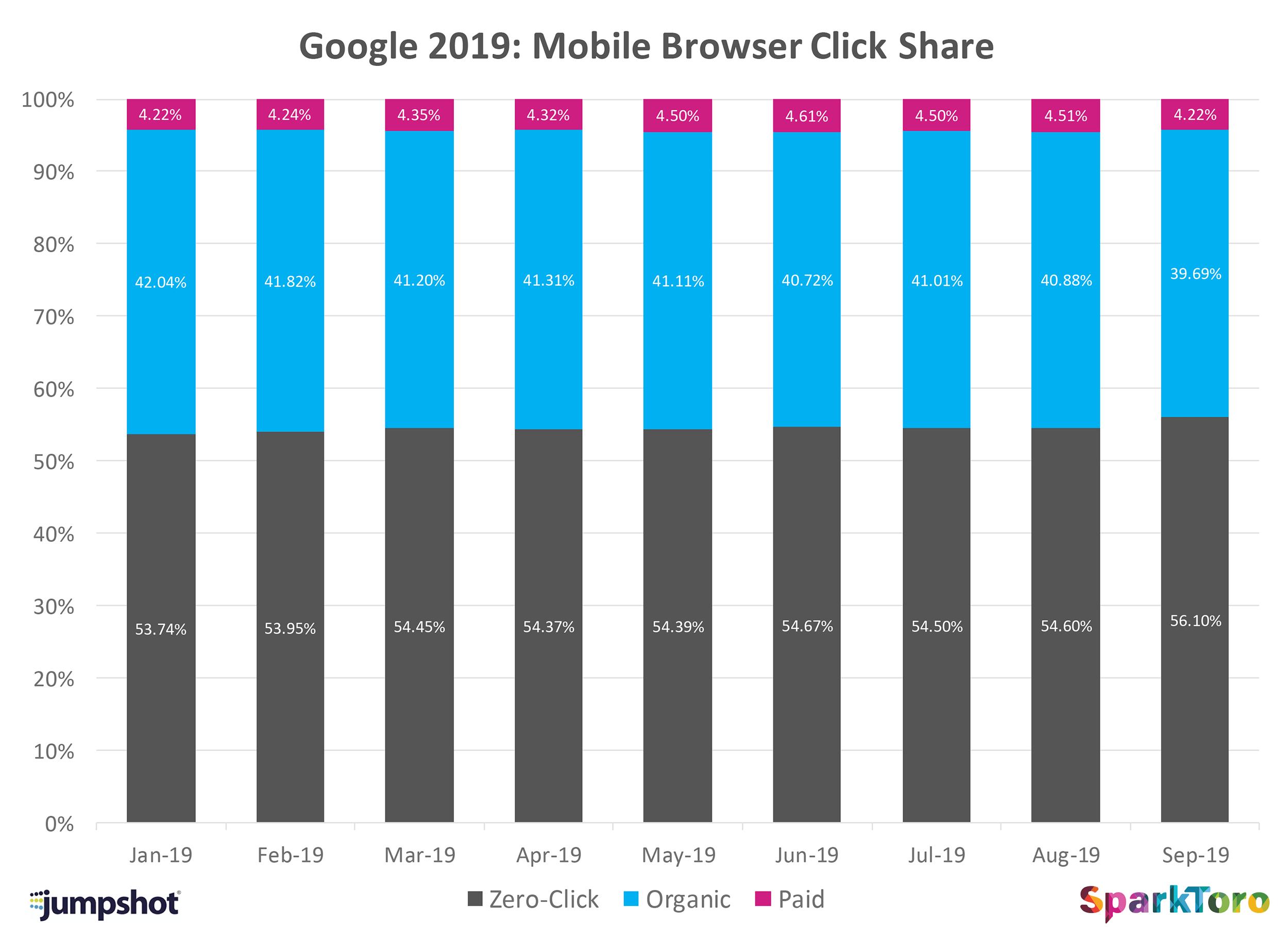 Sparktoro – Data on no-click searches