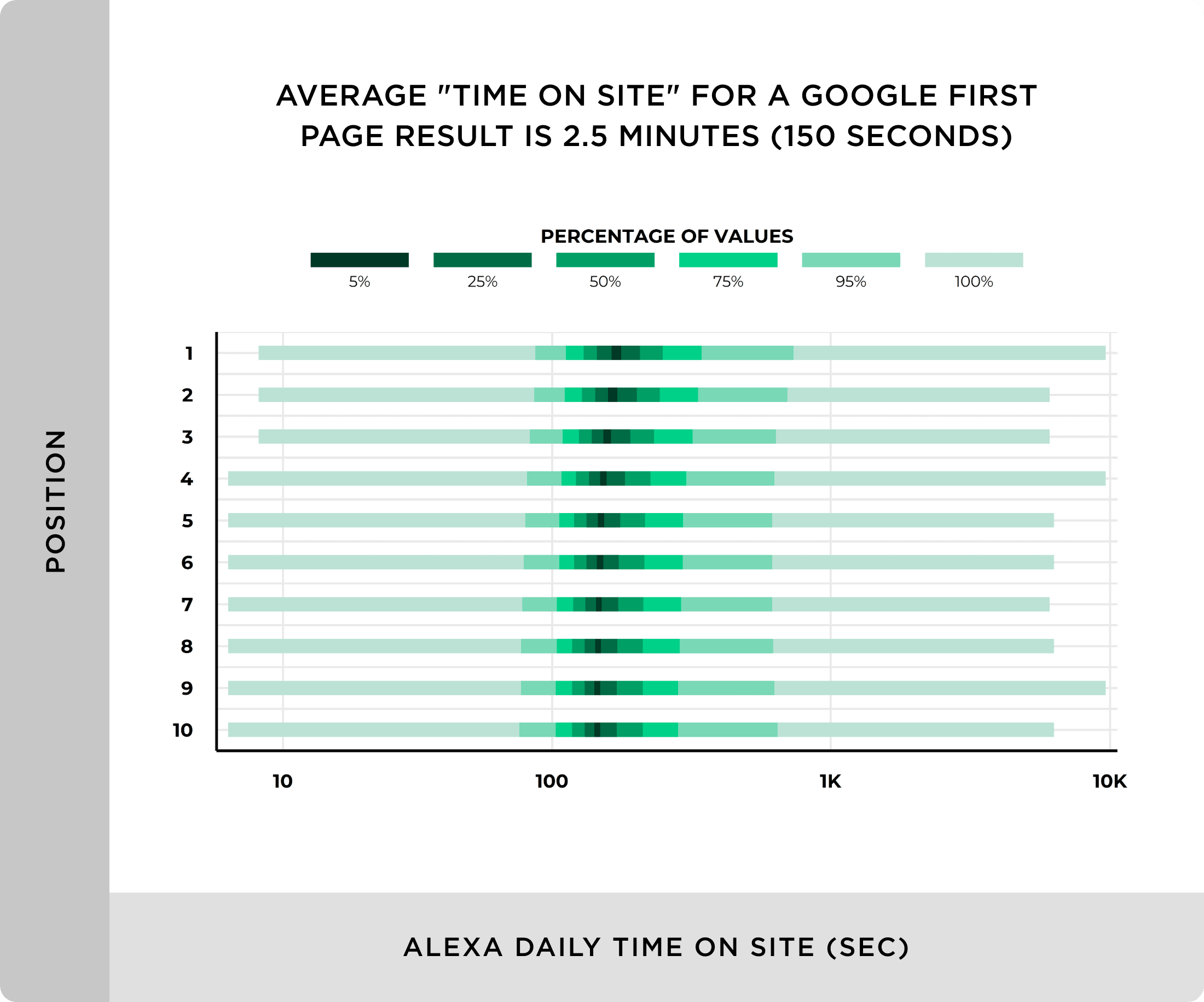 Average time on site for a Google first page result is 150 seconds