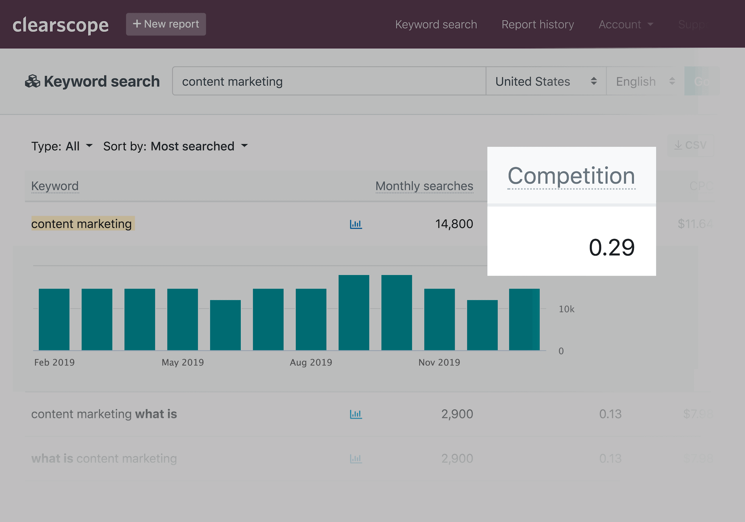 Clearscope – Backlinko – Keyword research tool – Competition