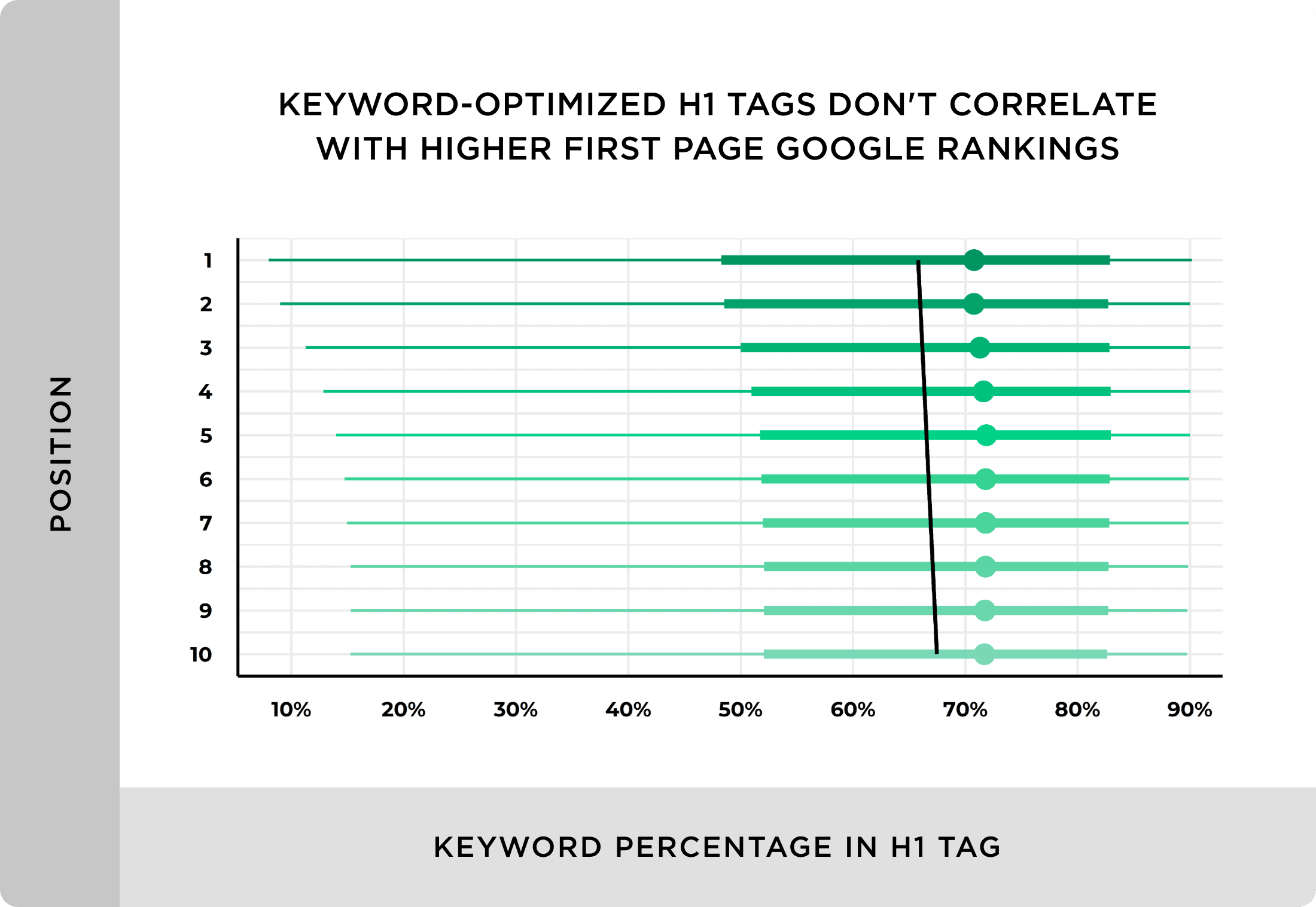 Keyword optimized H1 tags don't correlate with higher first page Google rankings