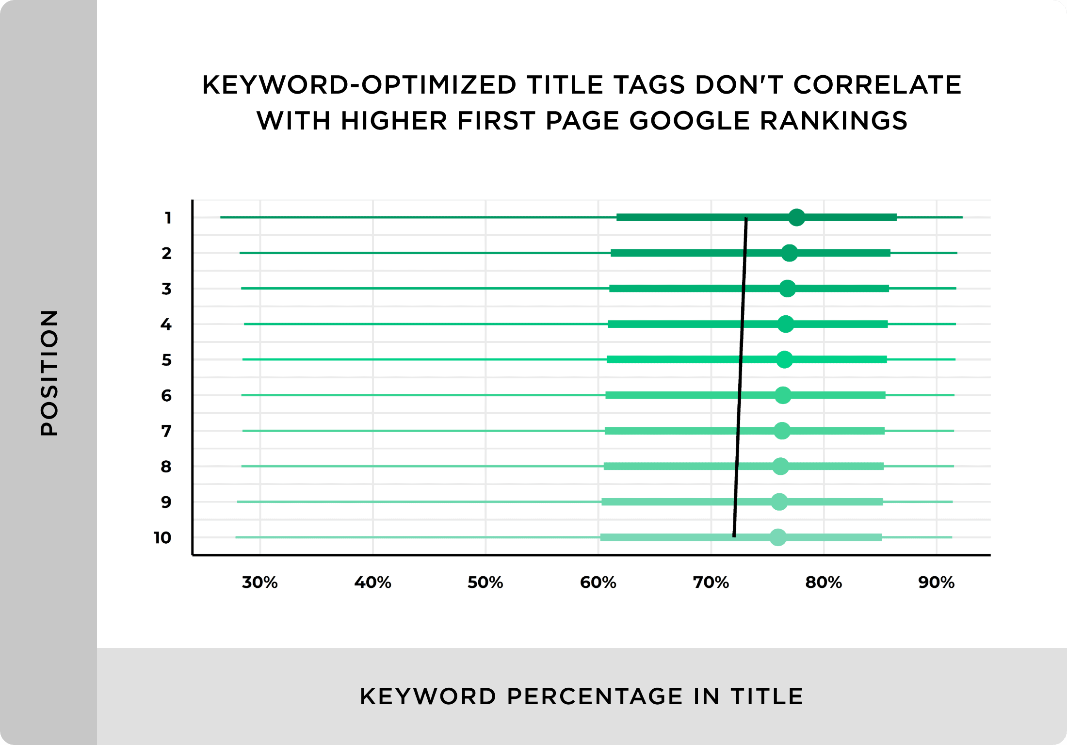 Keyword optimized title tags don't correlate with higher first page Google rankings