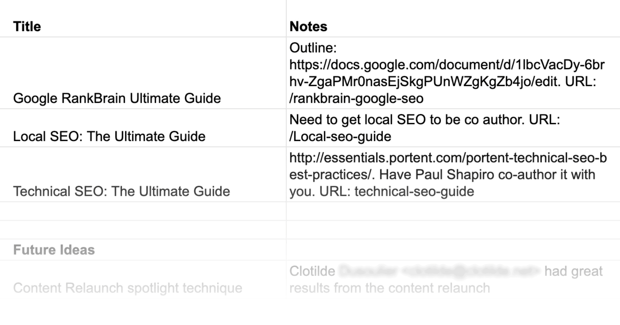 Spreadsheet – Showing a Few Months of Blog Post Ideas