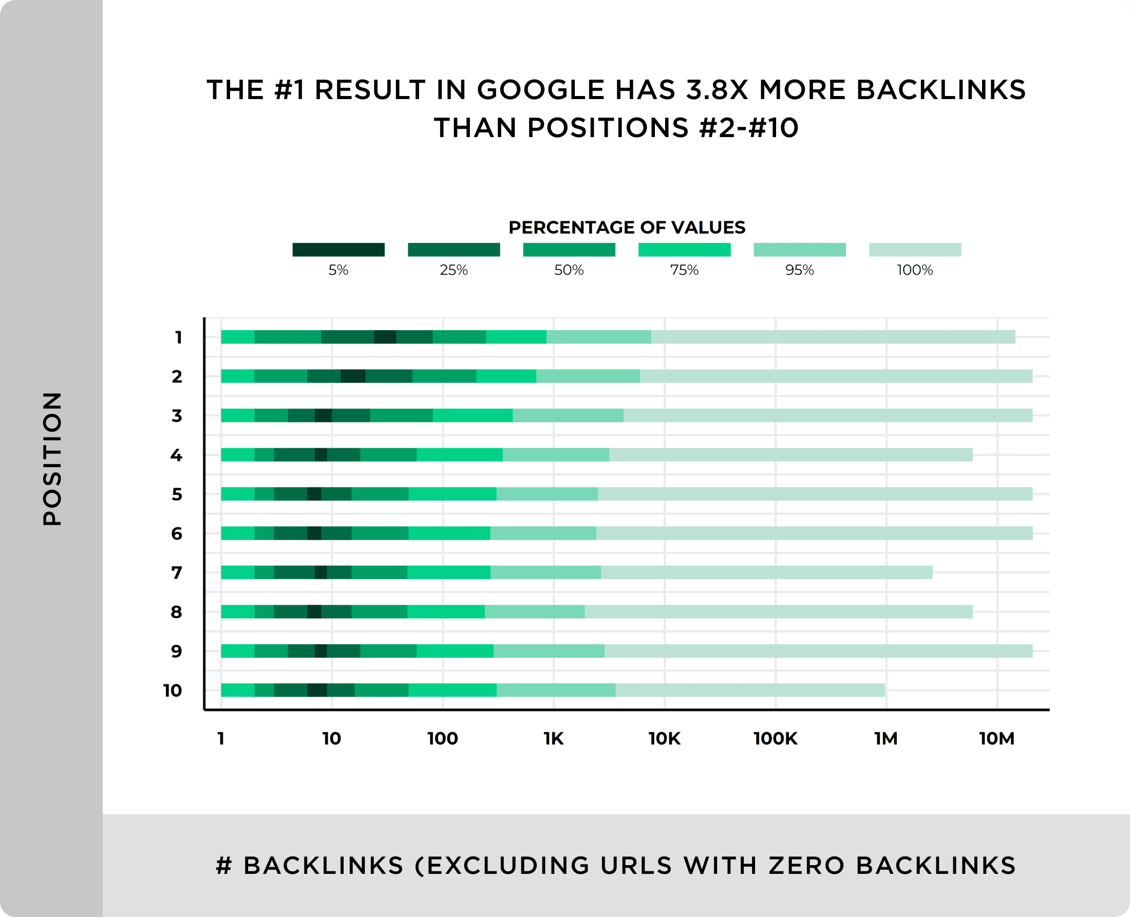 The number one result in Google has almost 4X more backlinks than-position 2-10