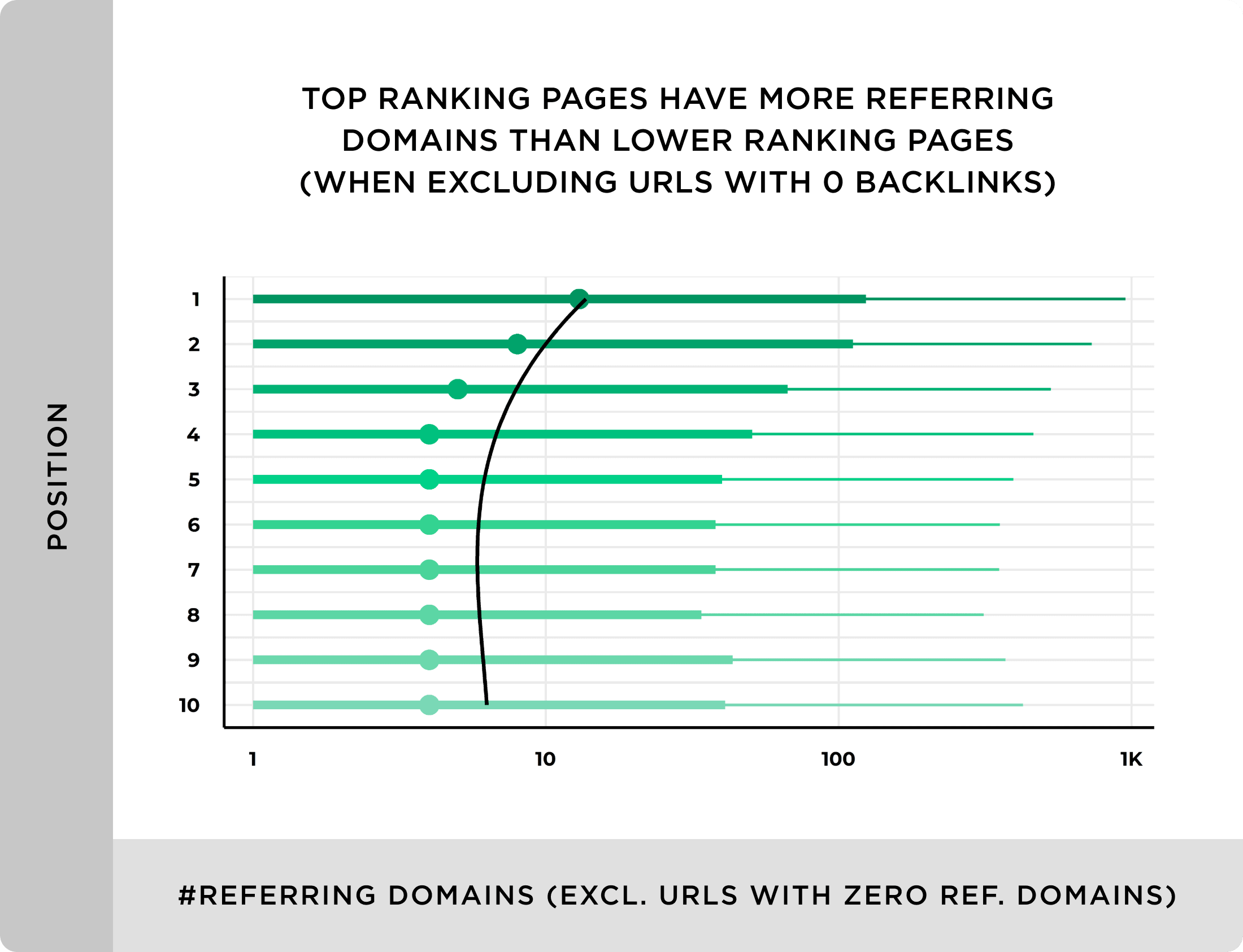 Top ranking pages have more referring domains than lower ranking pages