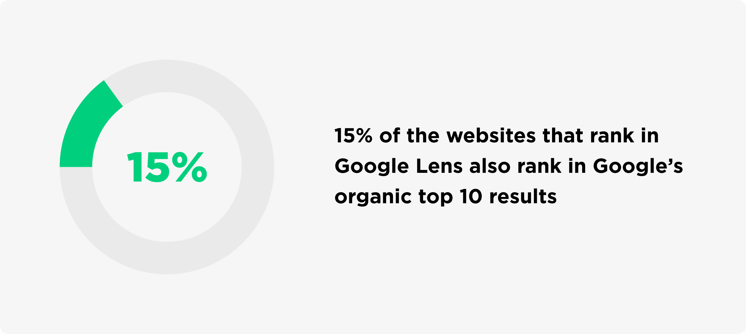 15% Of Websites That Rank In Google Lens Also Rank In Googles Organic Top 10 Results