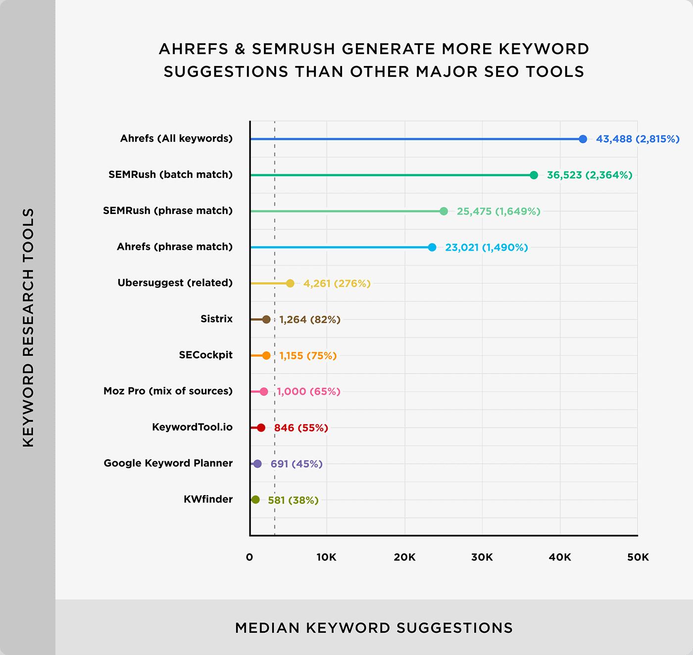 Ahrefs And SEMrush Table
