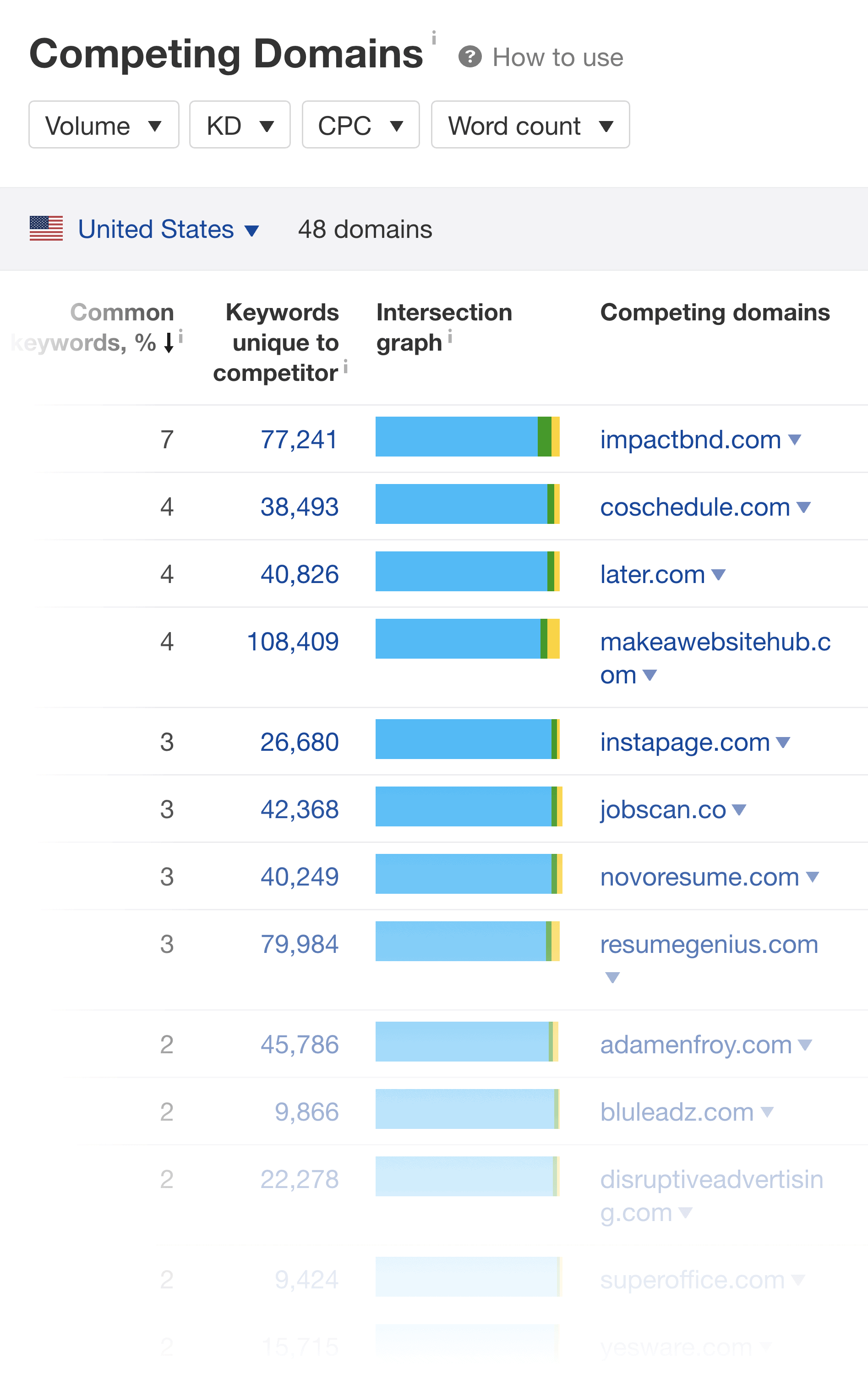 Ahrefs – Competing Domains