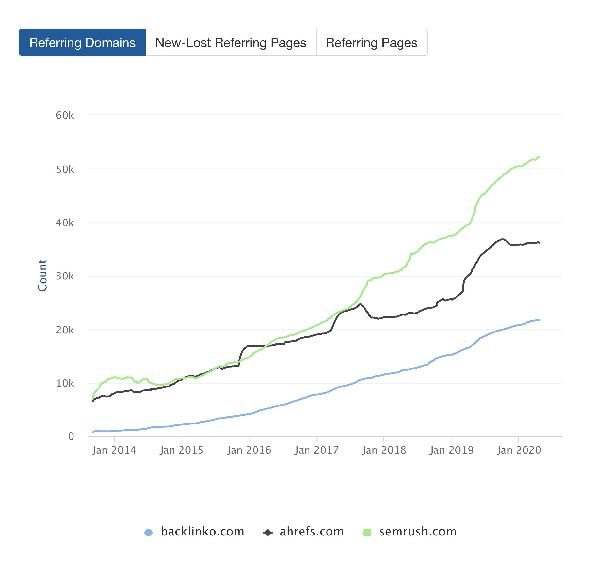 Ahrefs – Domain Comparison Line Graph
