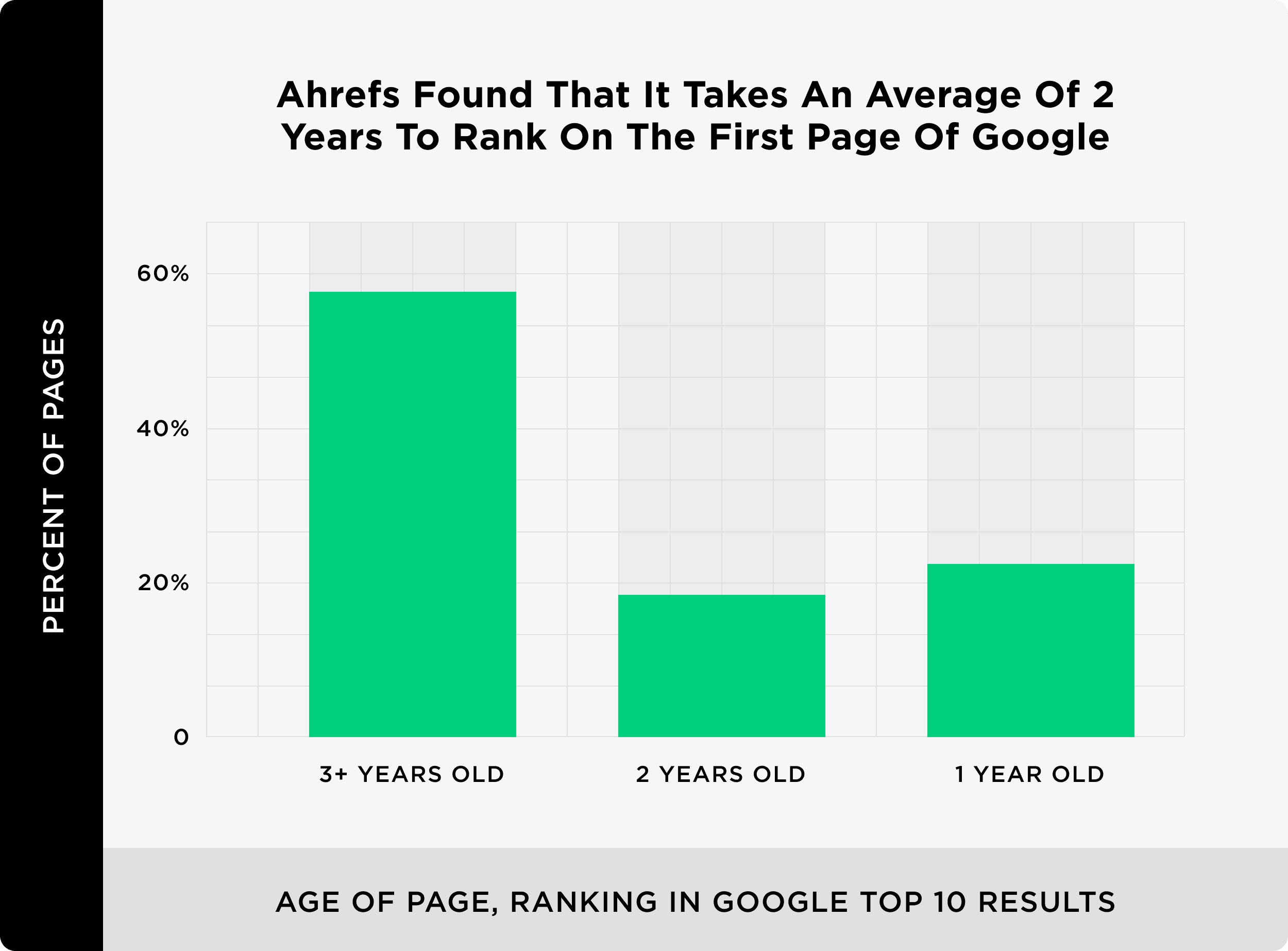 Ahrefs Found That It Takes An Average Of 2 Years To Rank On The First Page Of Google
