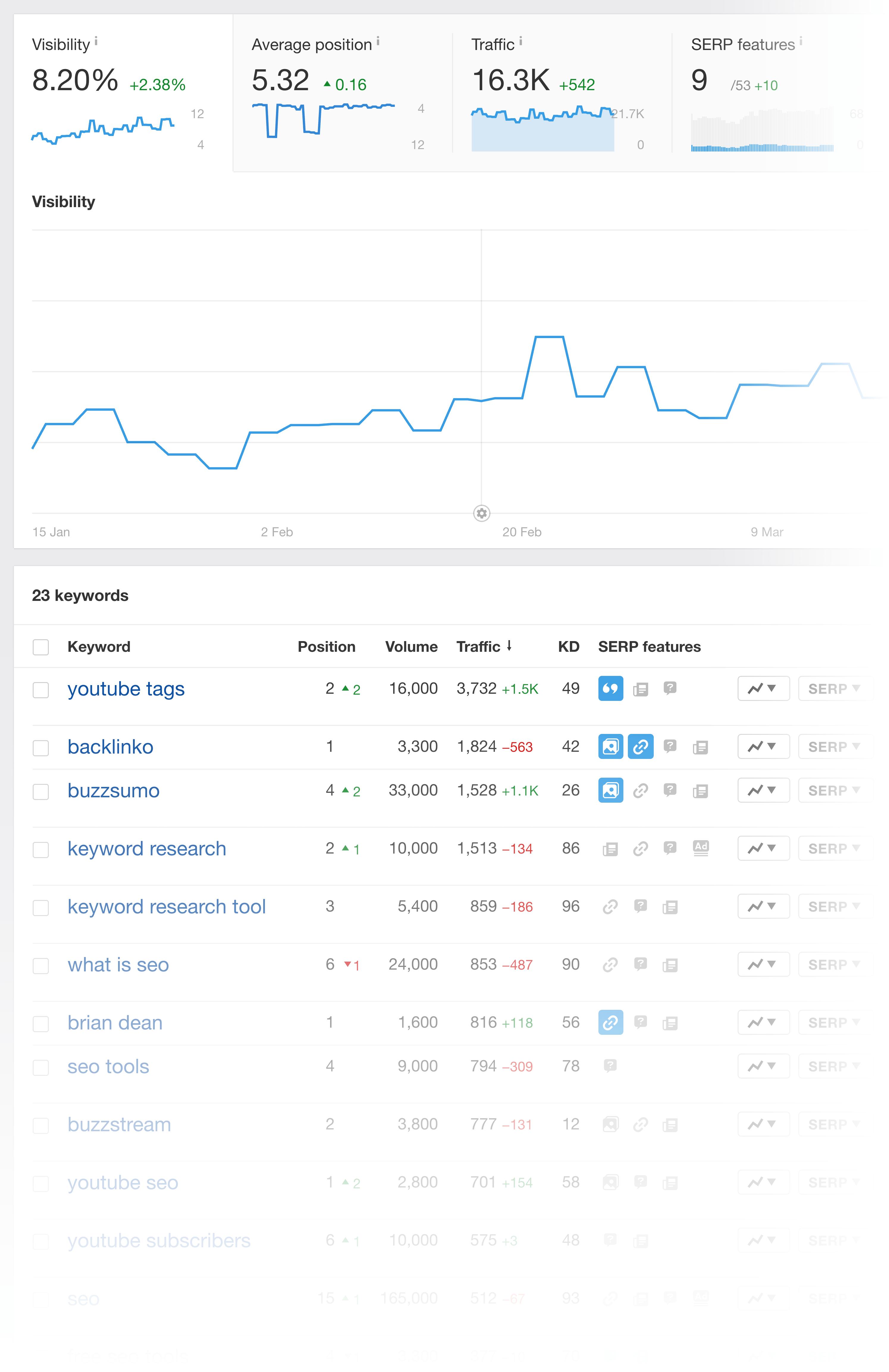 Ahrefs – Rank Tracker Overview