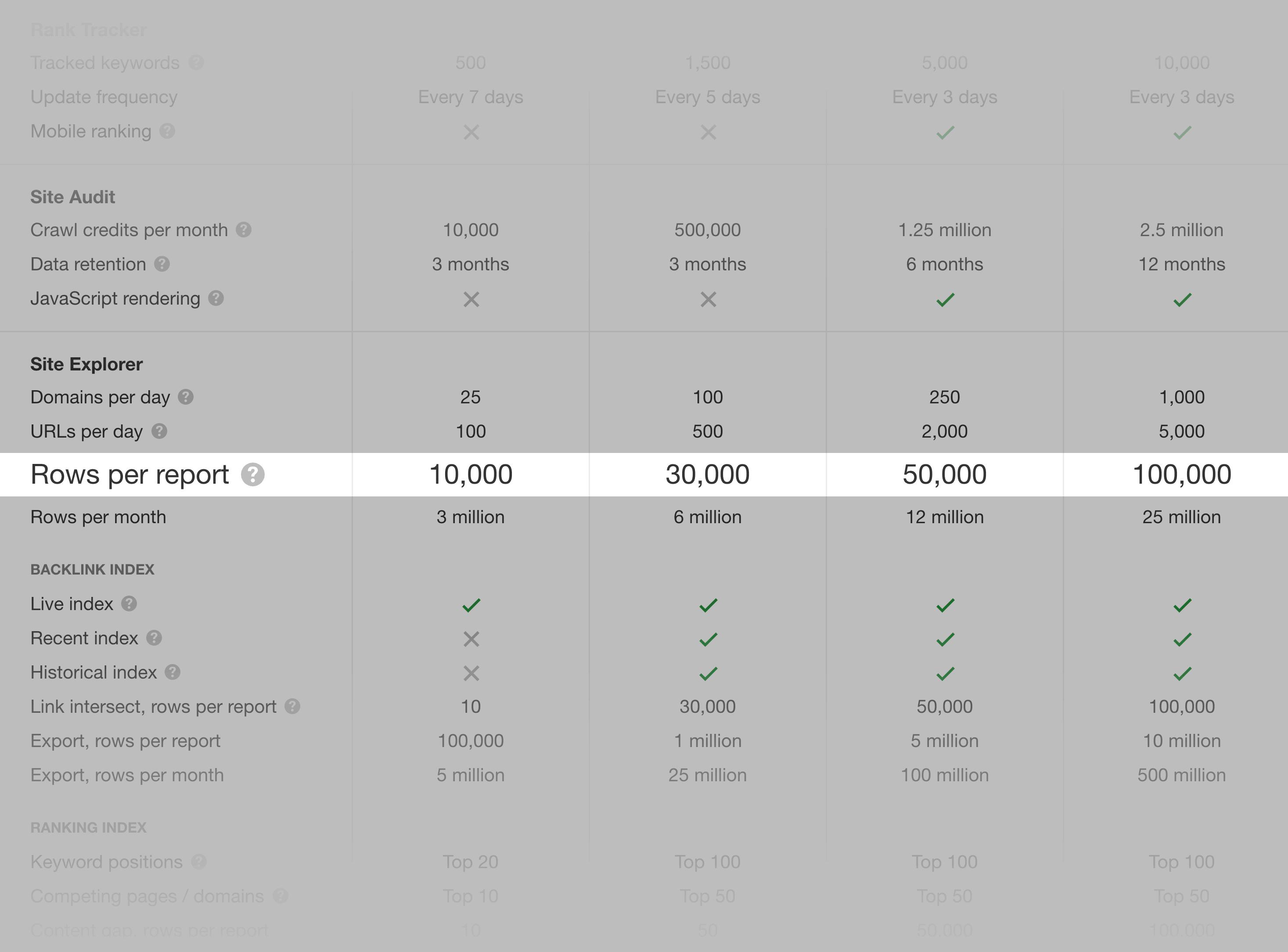 Ahrefs – Rows Per Report