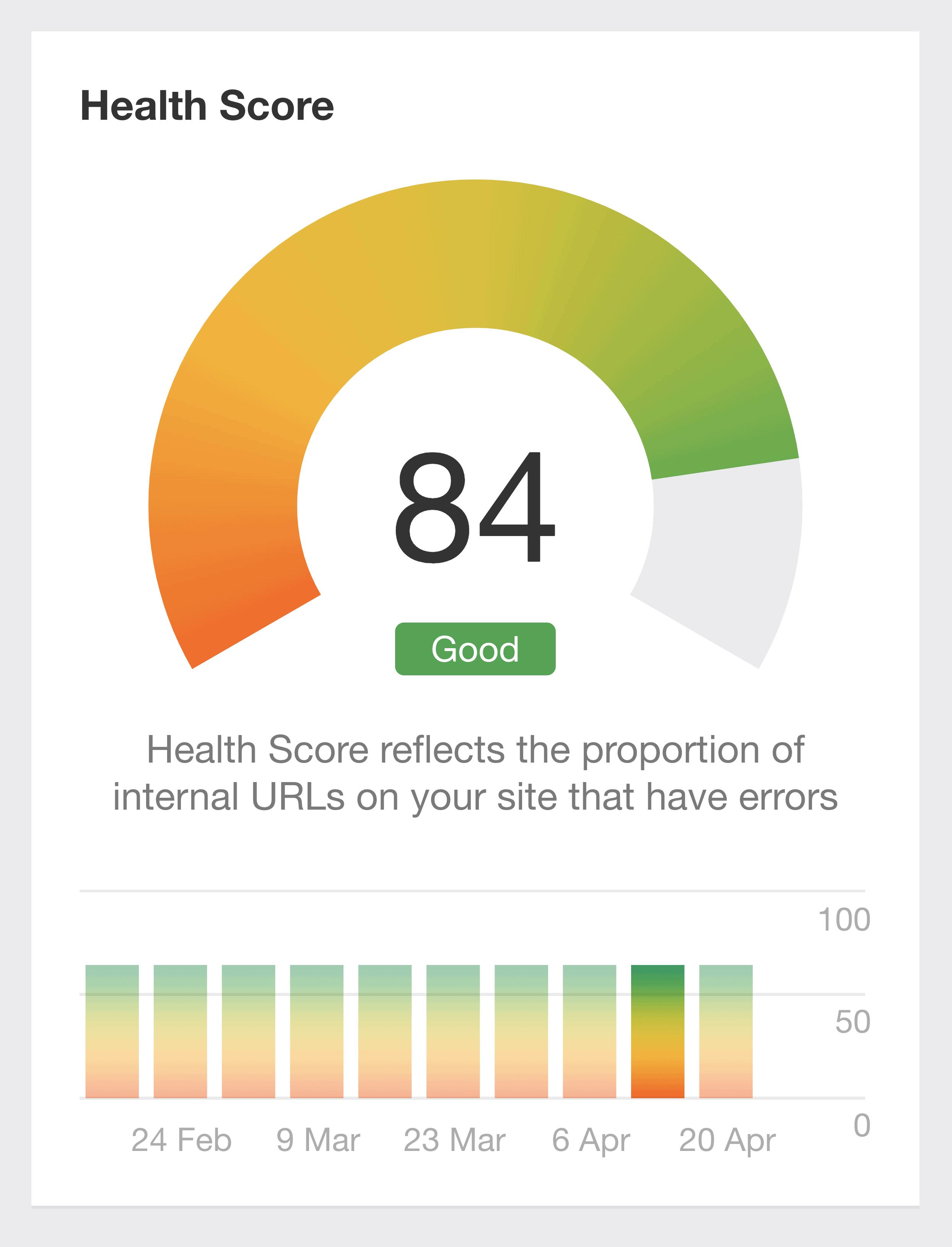 Ahrefs – Site Audit Health Score