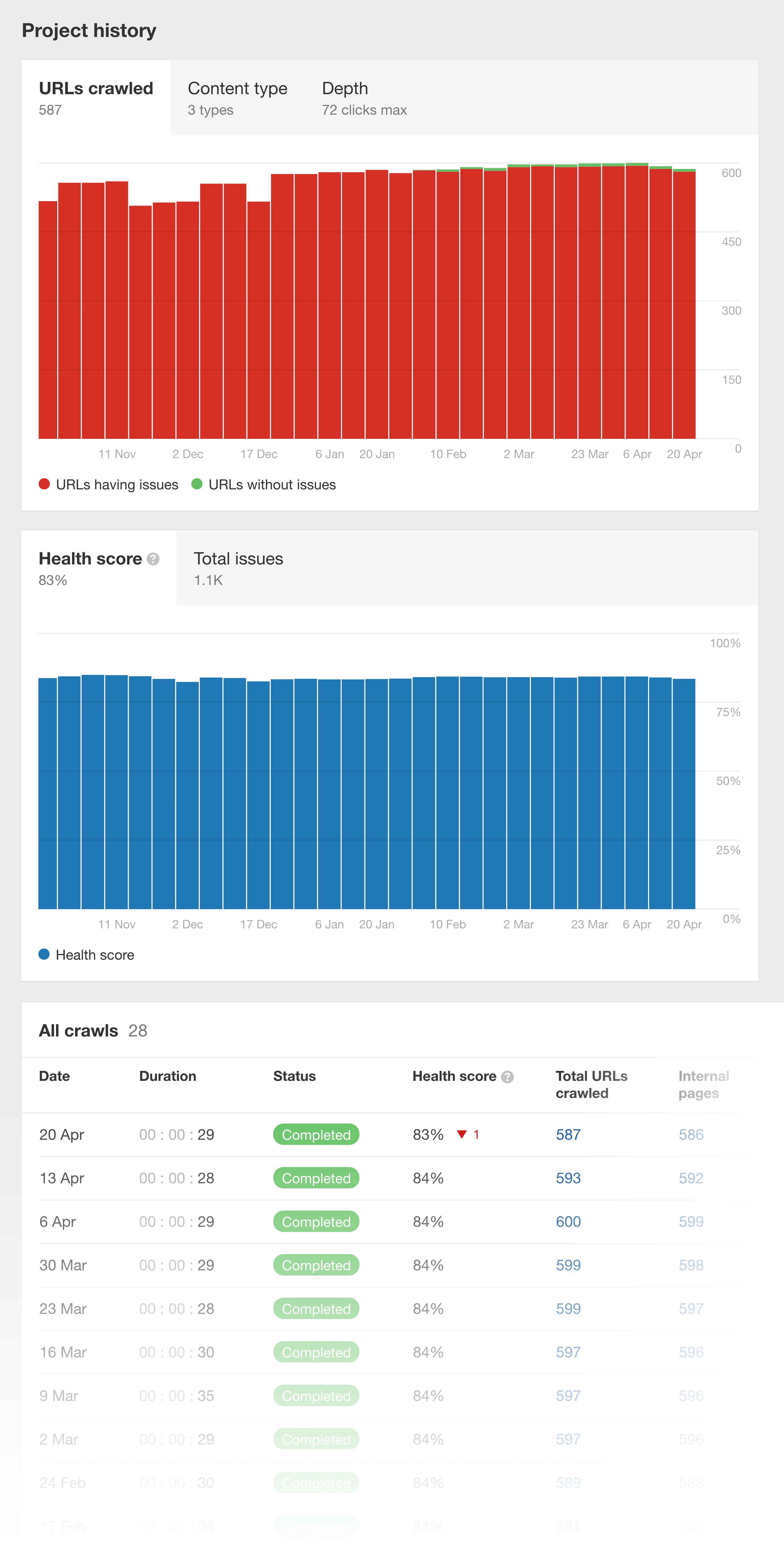 Ahrefs – Site Audit