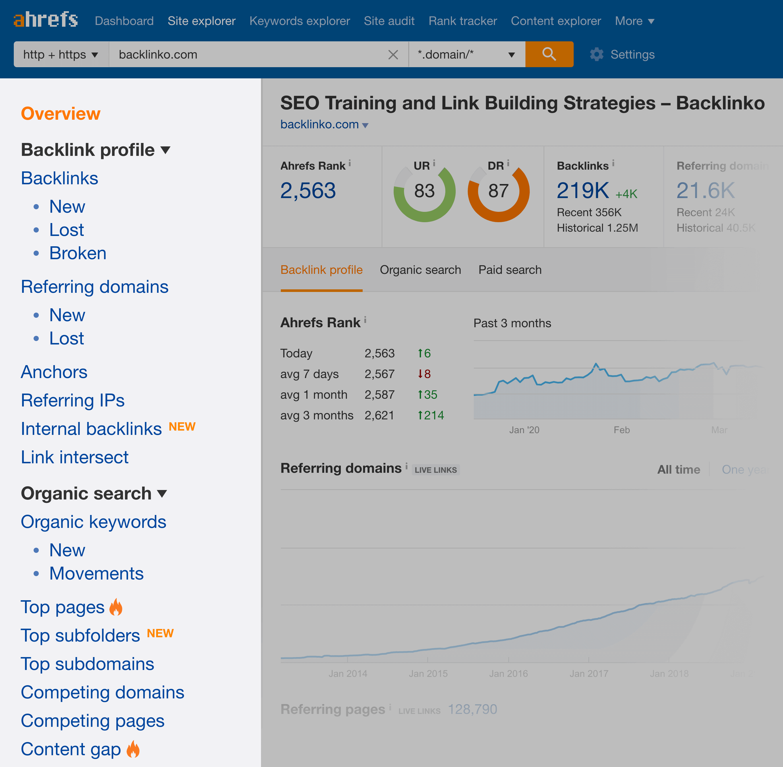 Ahrefs – Site Report Sidebar