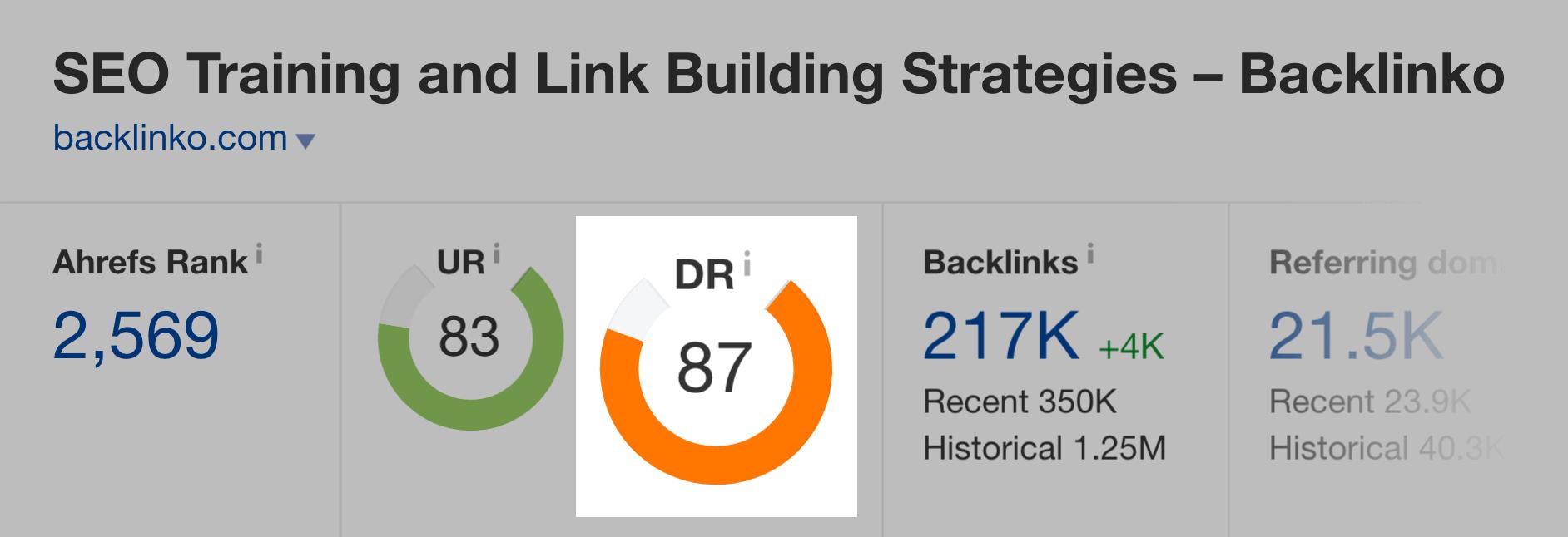Backlinko – Domain Rating Ahrefs