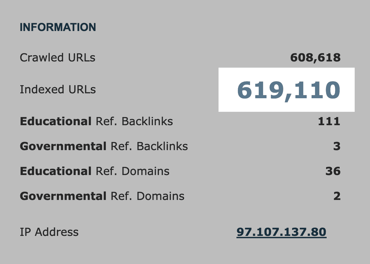 Backlinko – Indexed URLs