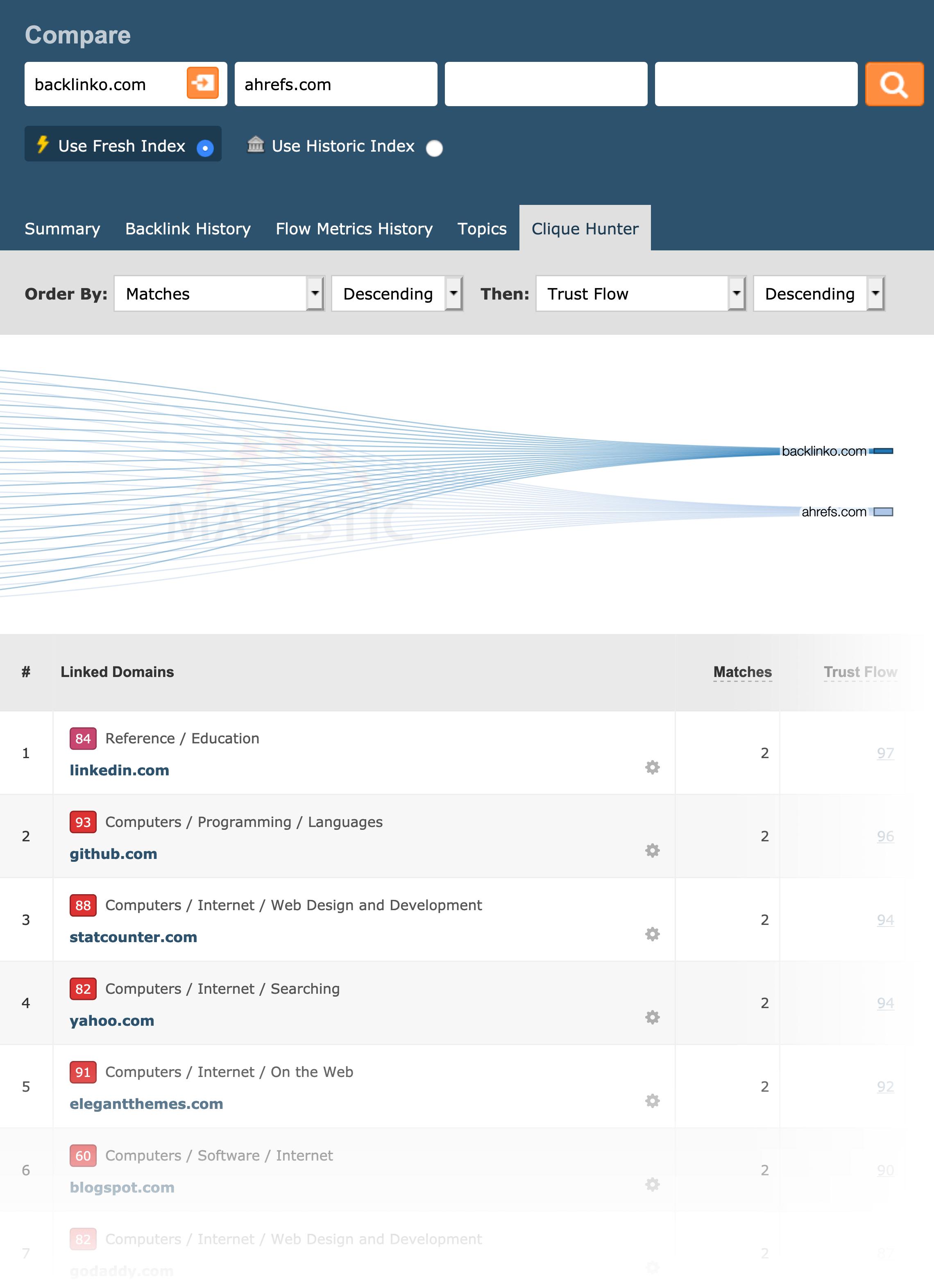 Compare Domains – Clique Hunter