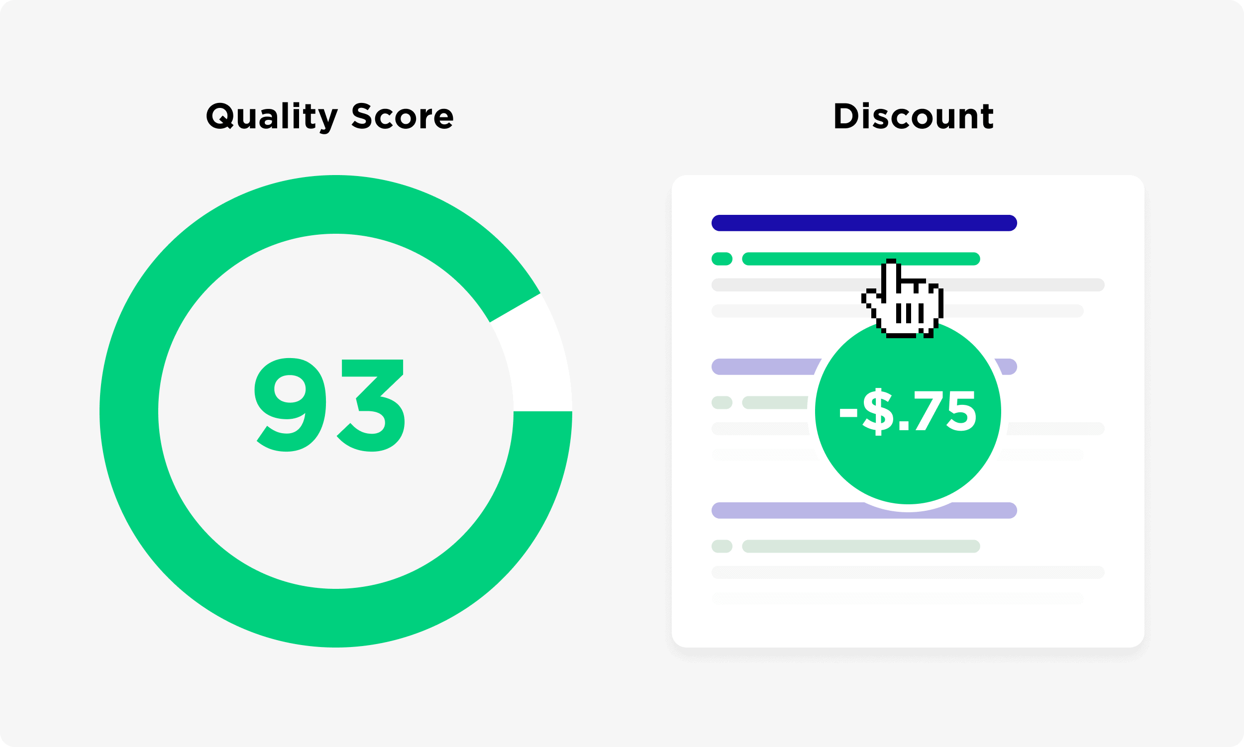 High Quality Score Means You Will Get A Discount For Each Click