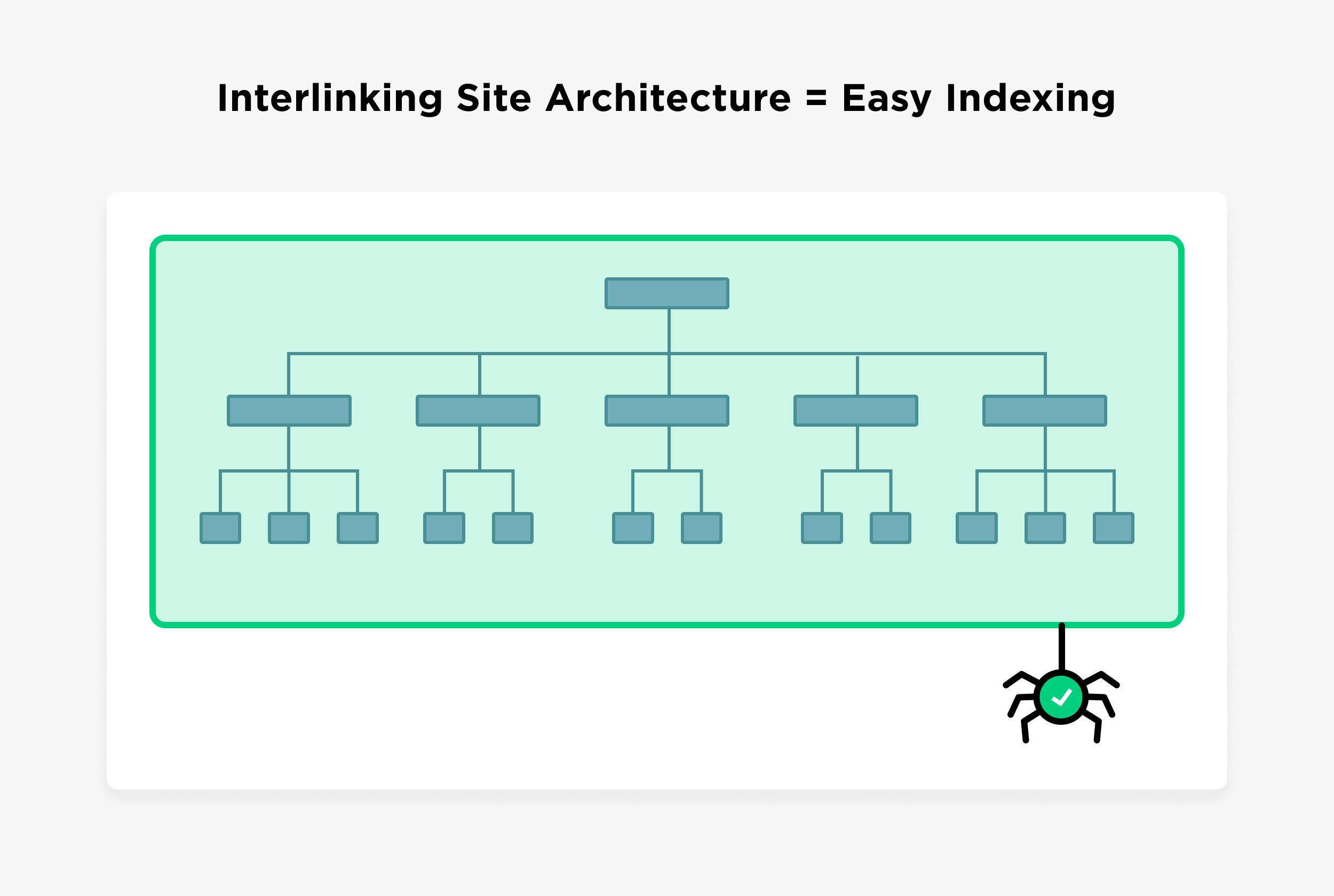 Interlinking Site Architecture Equals Easy Indexing