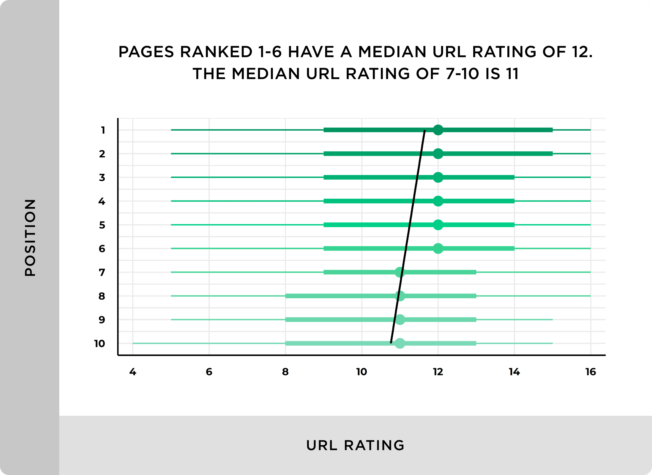 Pages ranked 1-6 have a median URL Rating of 12. The median URL Rating of 7-10 is 11