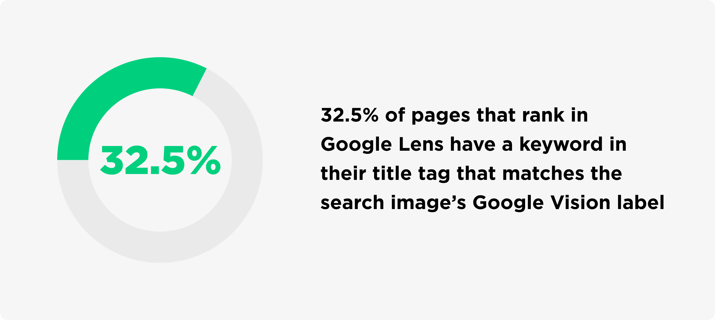 Pages That Rank In Google Lens Have A Keyword That Matches The Search Images Google Vision Label