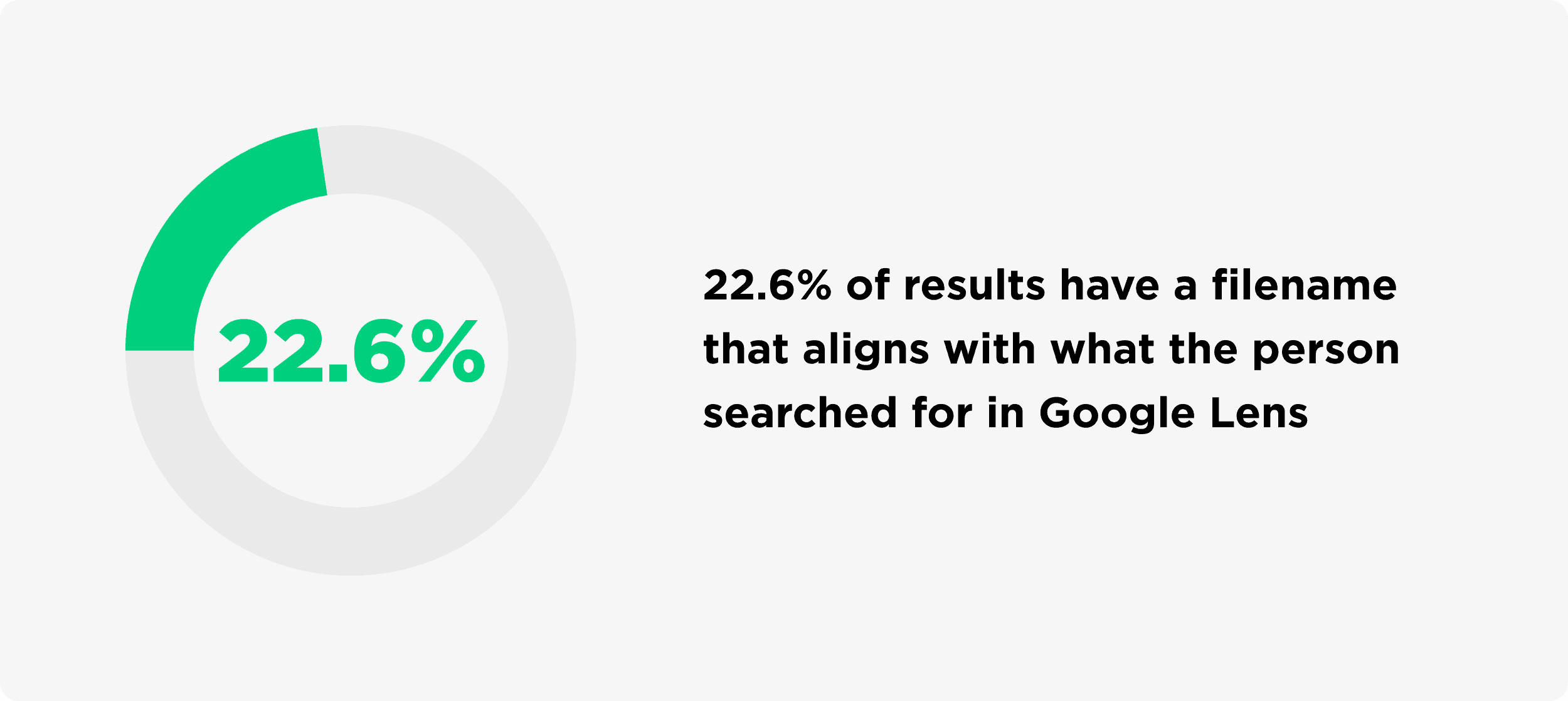 Percentage Of Results That Have A Filename That Aligns With What The Person Searched For In Google Lens