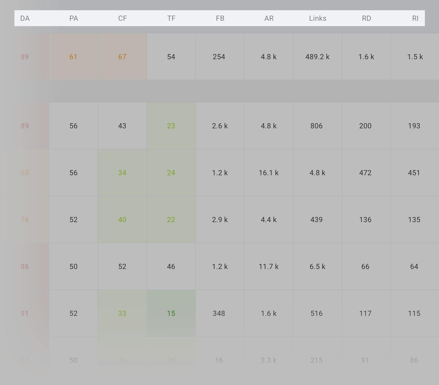 SERP Checker – Rankings
