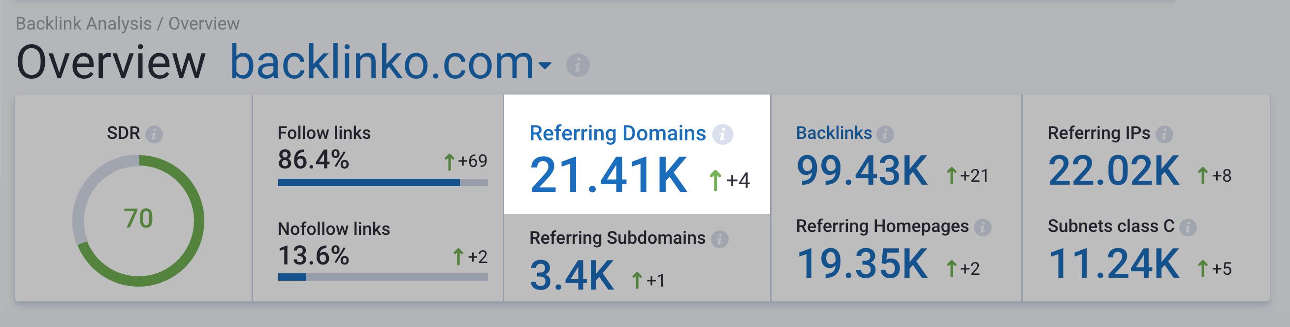 Serpstat – Backlink Dashboard Reffering Domains