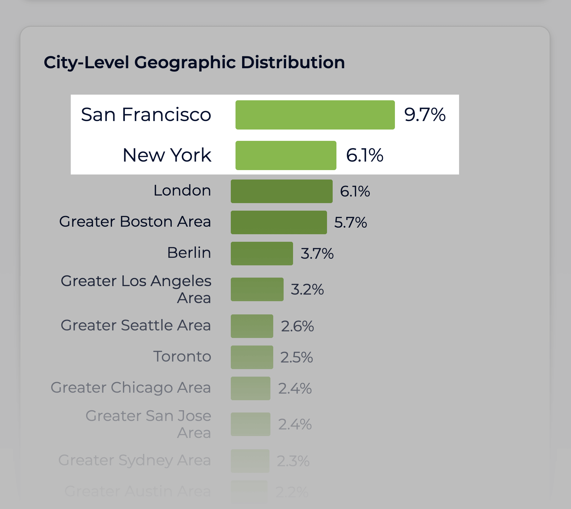 Sparktoro – Geographic Distribution Startups