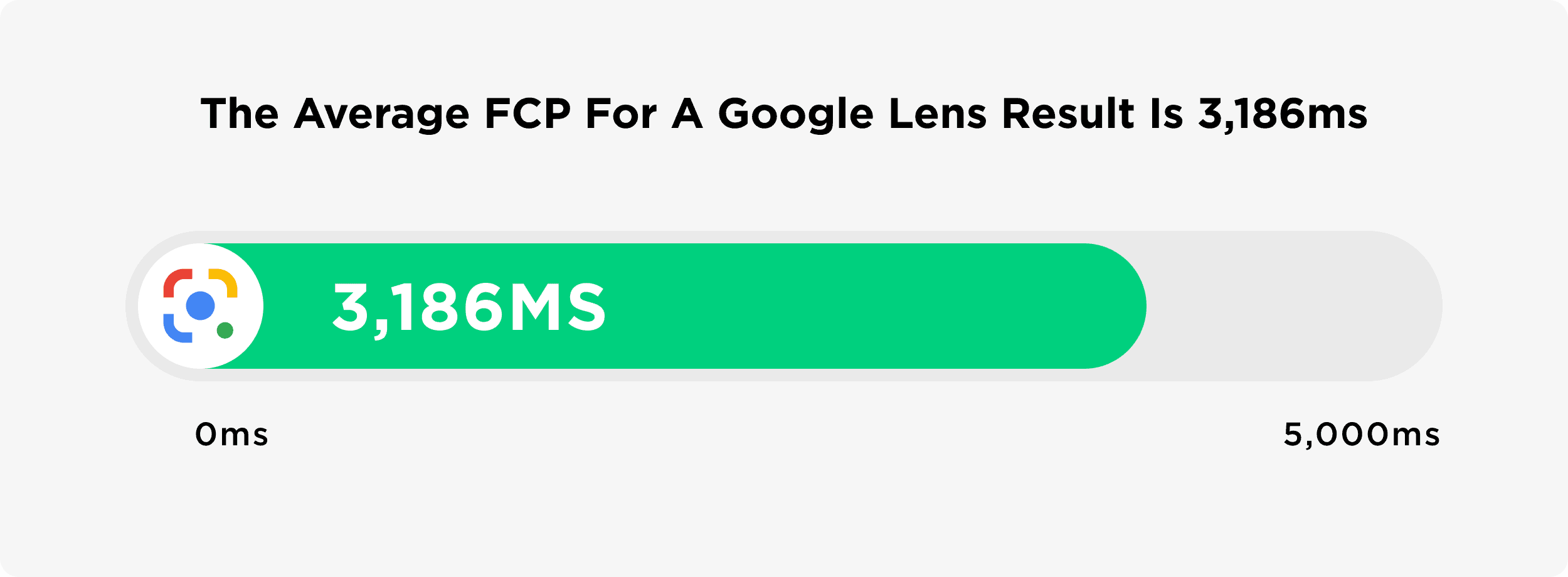The Average FCP For A Google Lens Results In 3186ms