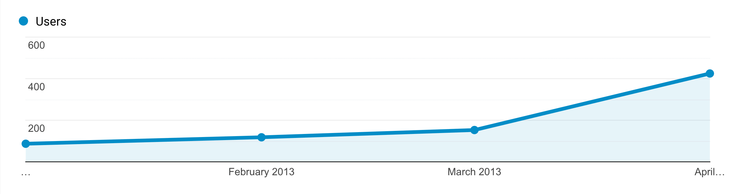 Google Ads – Traffic Graph Months