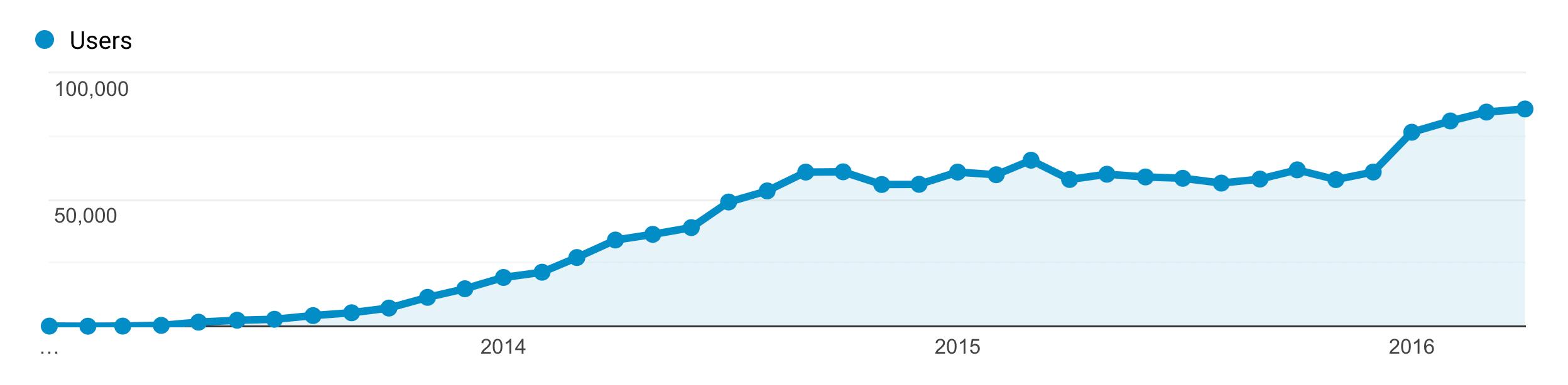 Google Ads – Traffic Graph Years