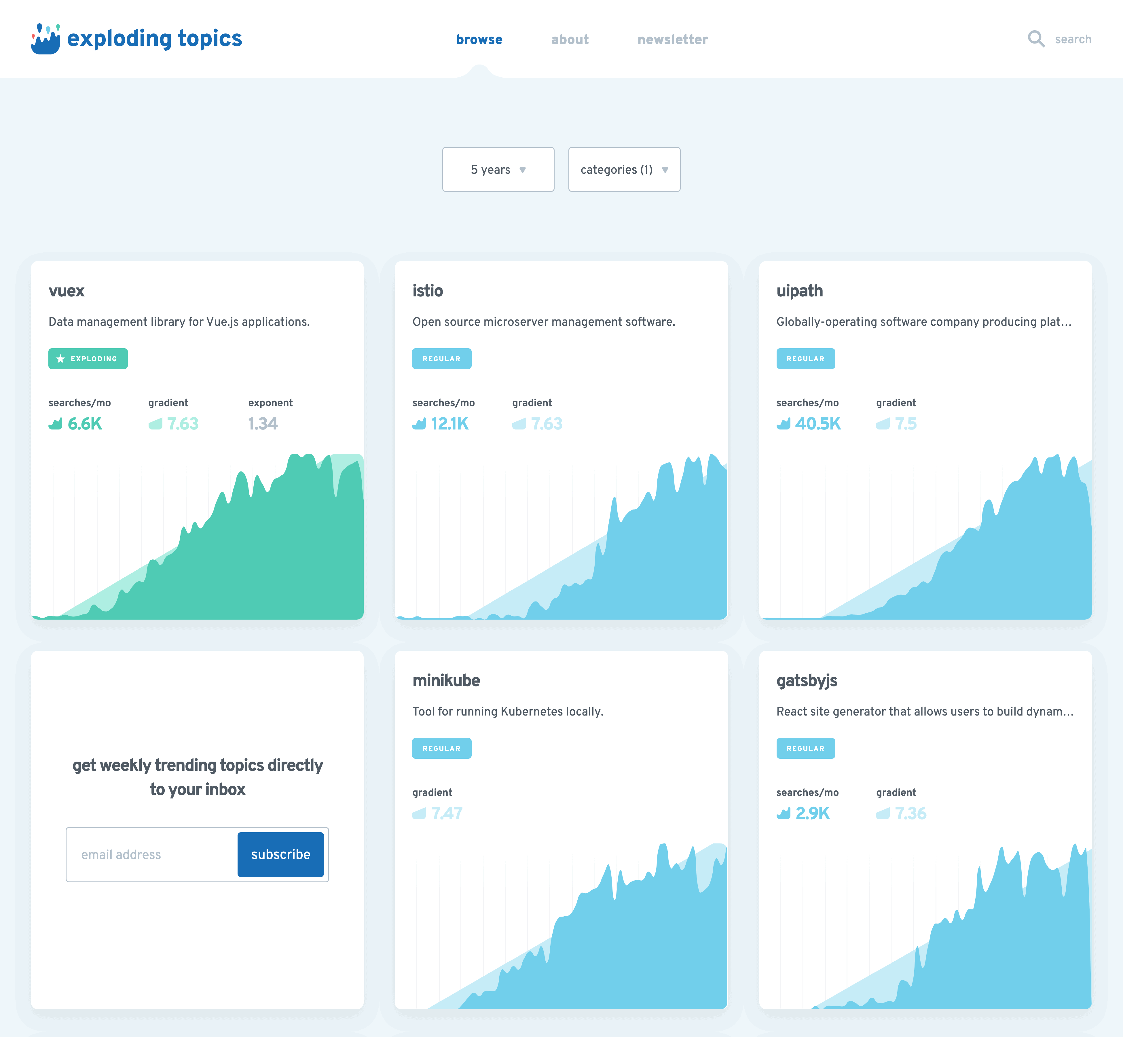 exploding topics Category Page