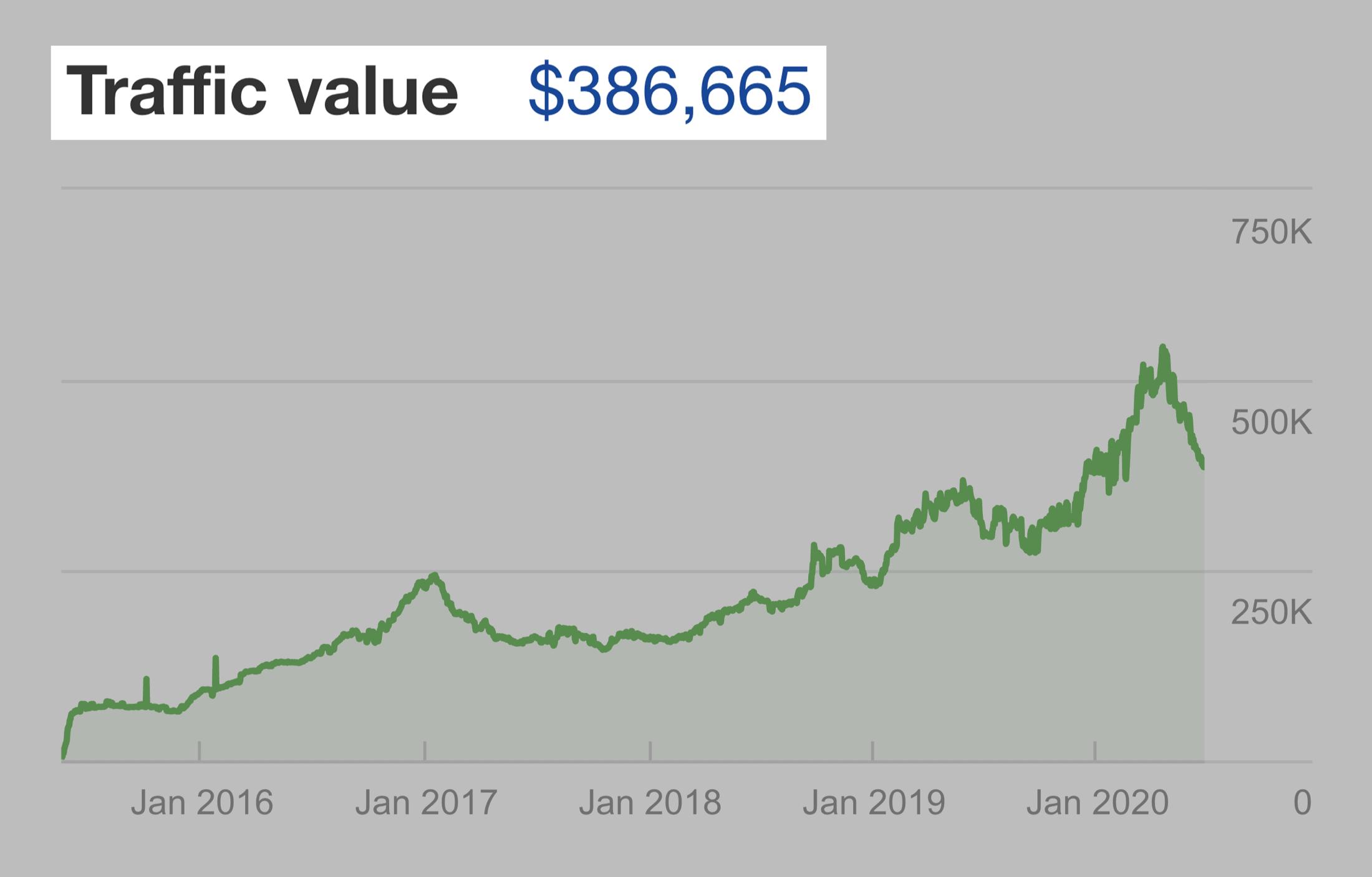 Ahrefs – Backlinko traffic value