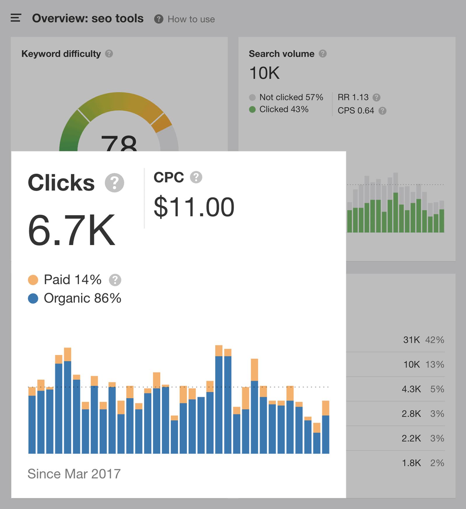 Ahrefs – Shows clicks