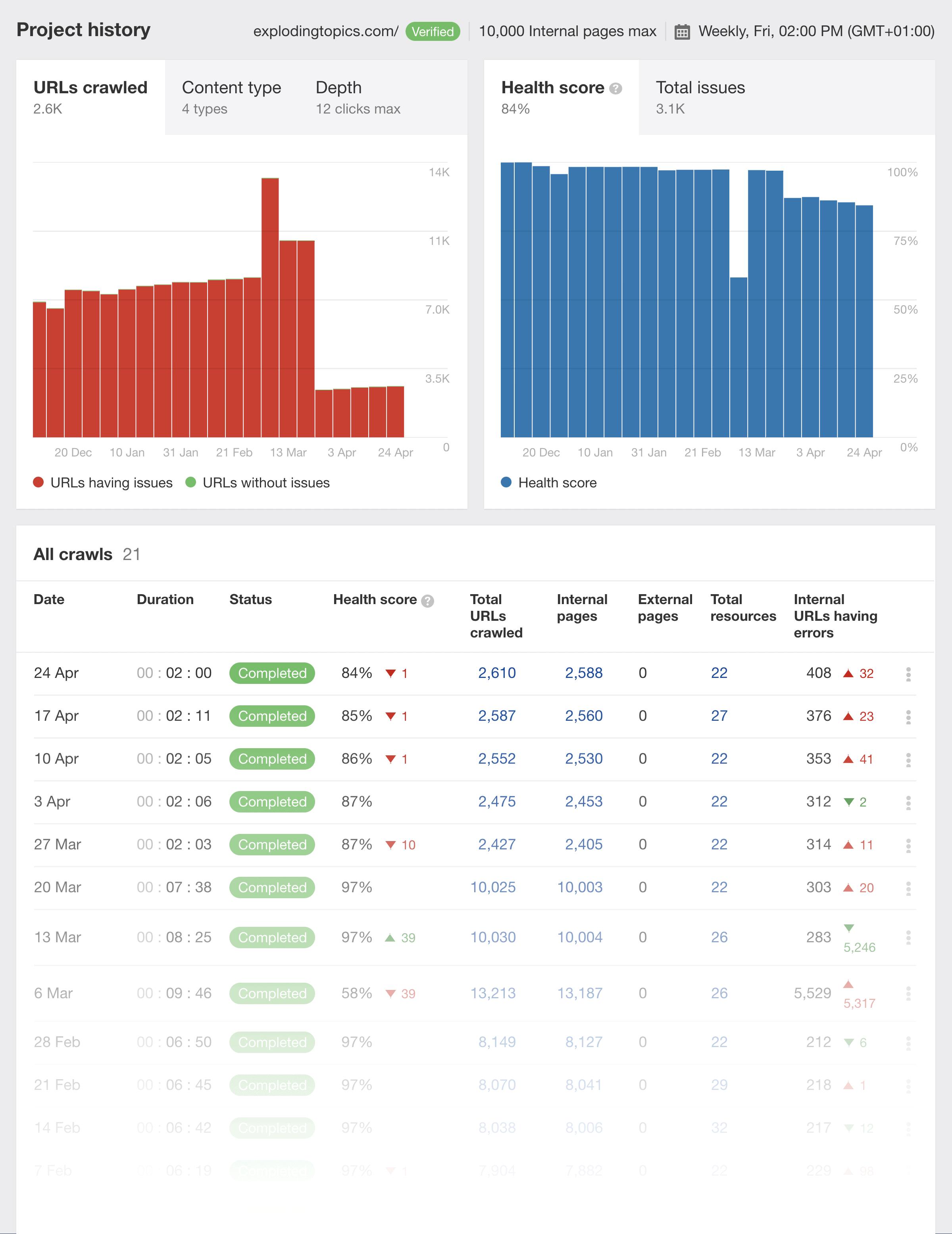 Ahrefs – Site Audit Exploding Topics