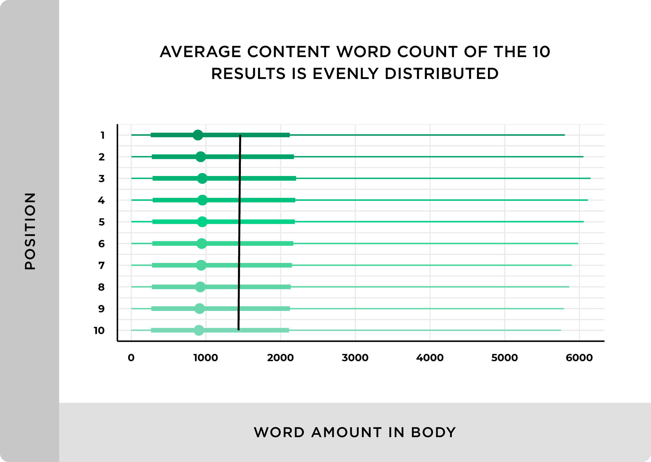 Average Content Word Count Of The 10 Results Is Evenly Distributed