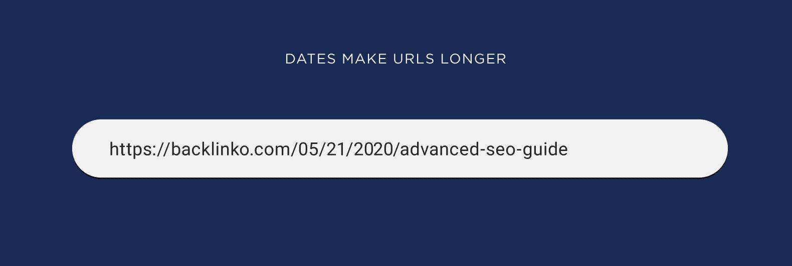 Dates Make URLs Longer Visual