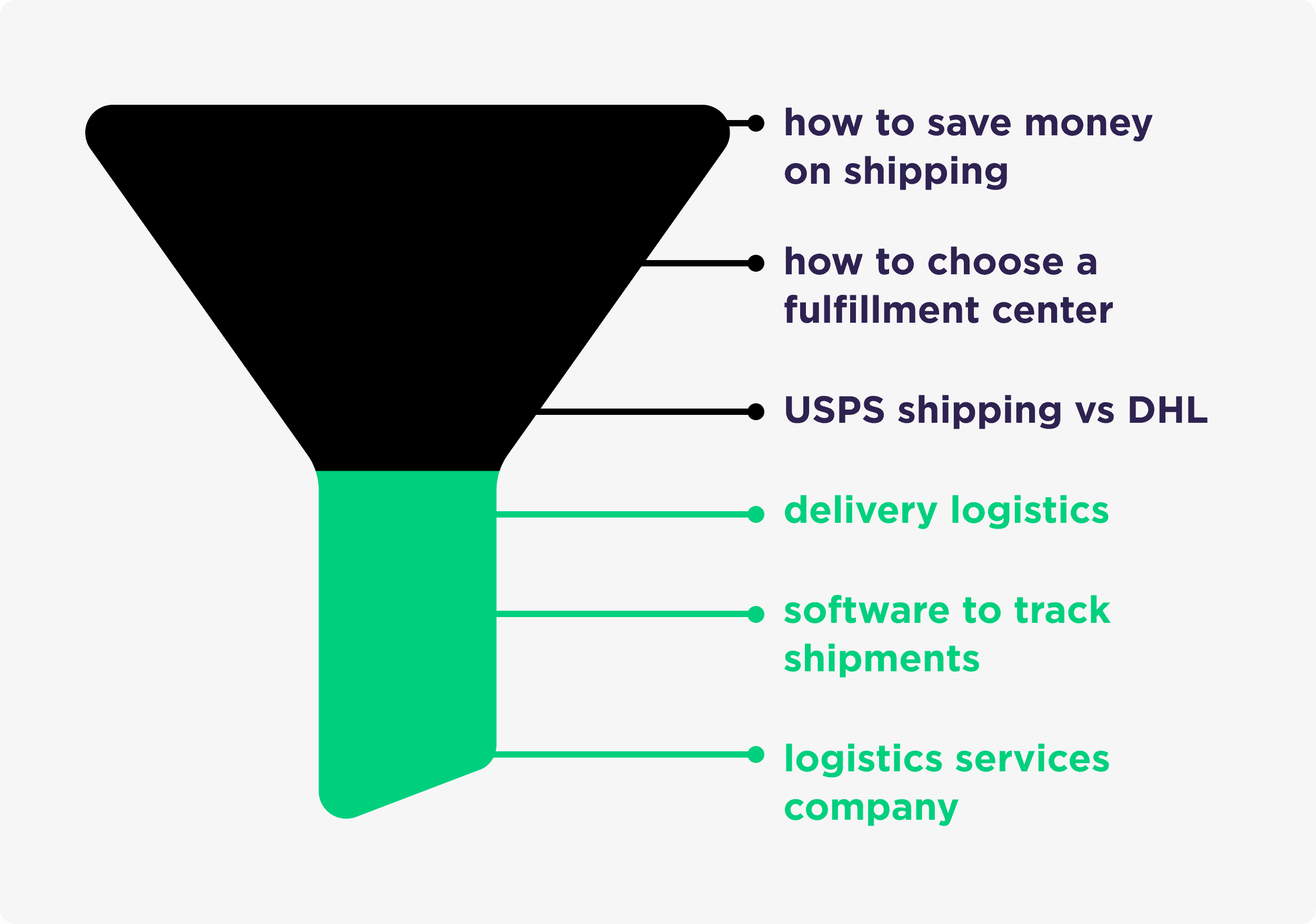 Delivery Logistics Funnel