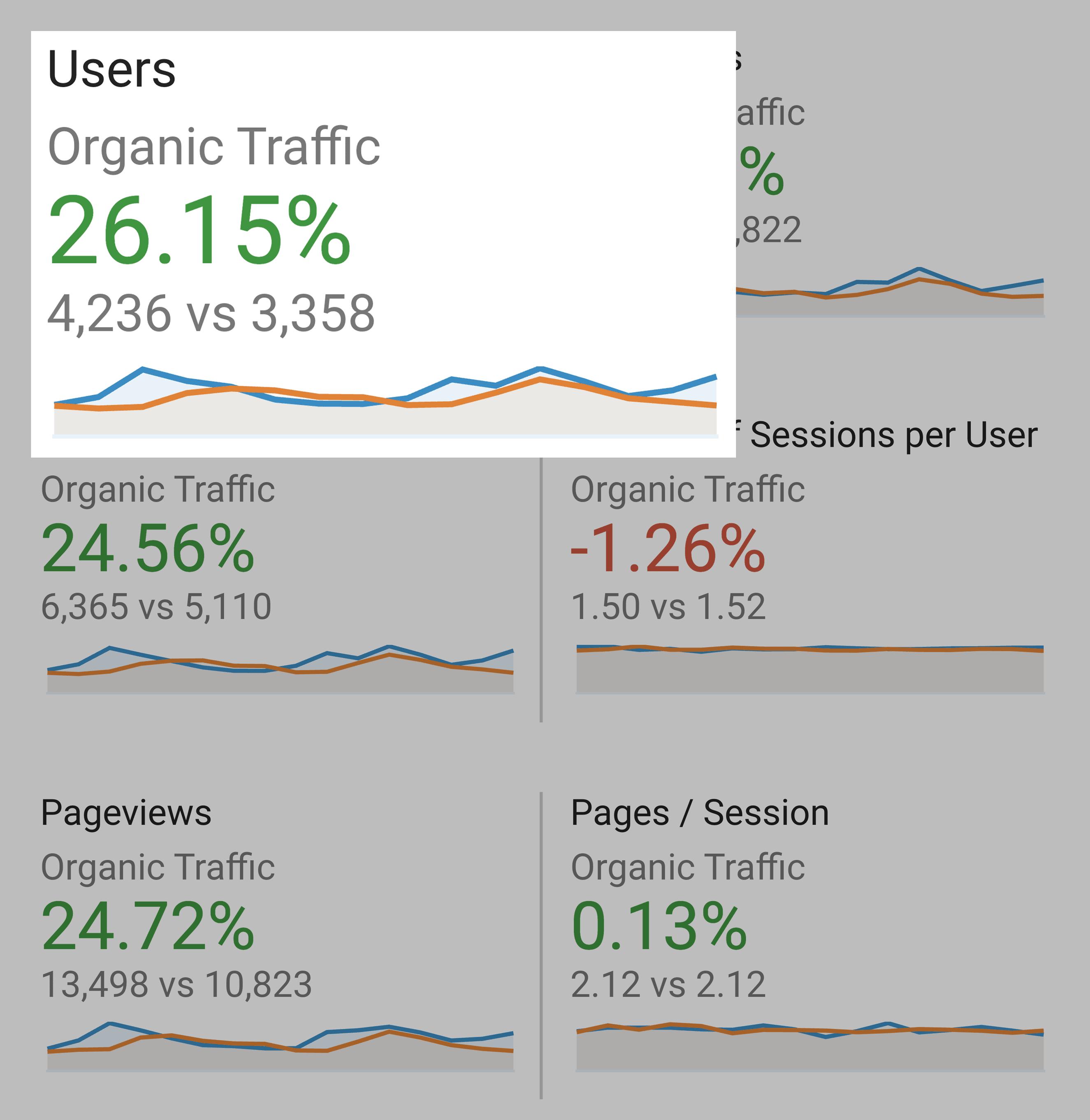 Exploding Topics – Organic Traffic Growth