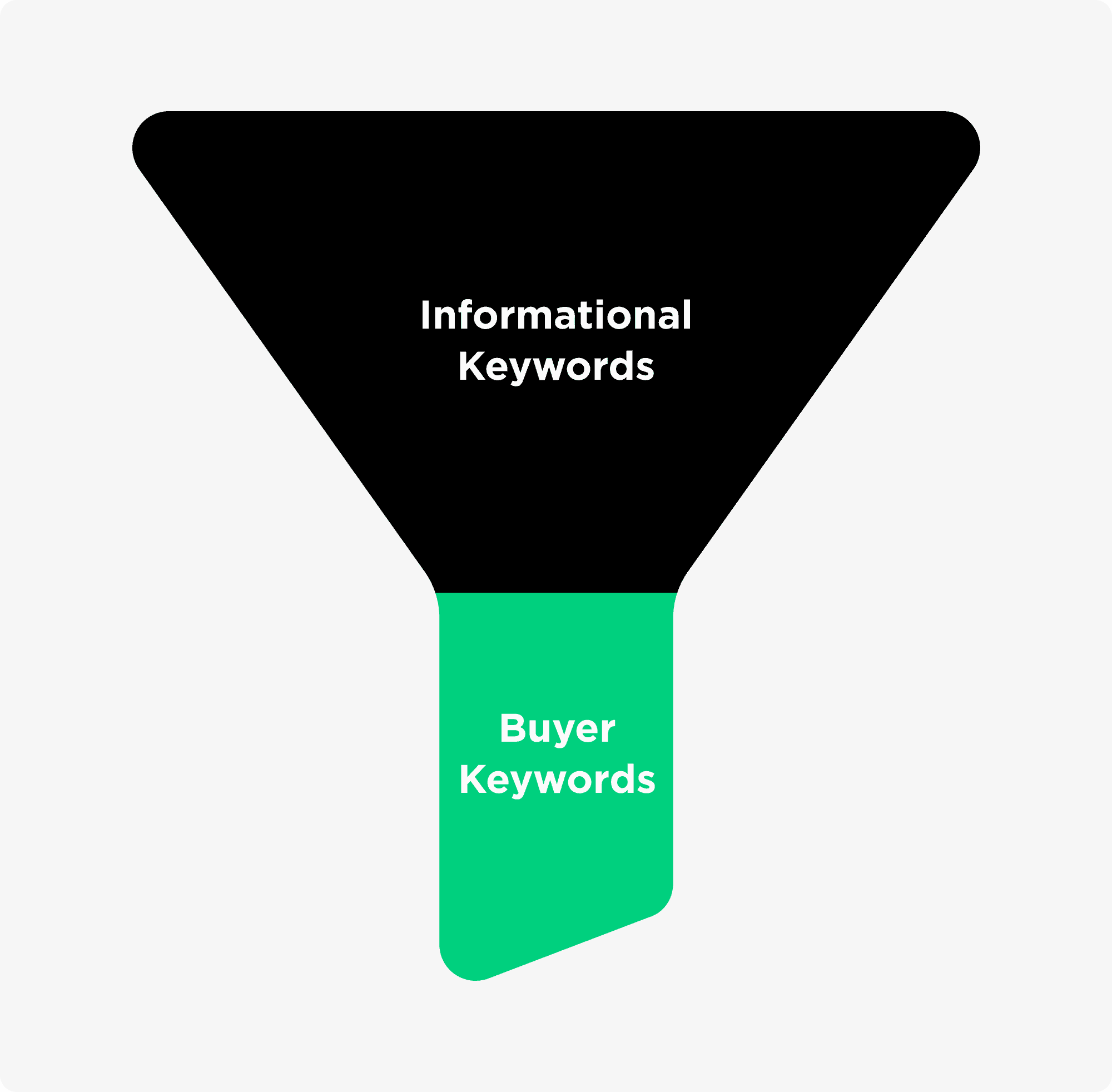 Funnel For B2B Marketing