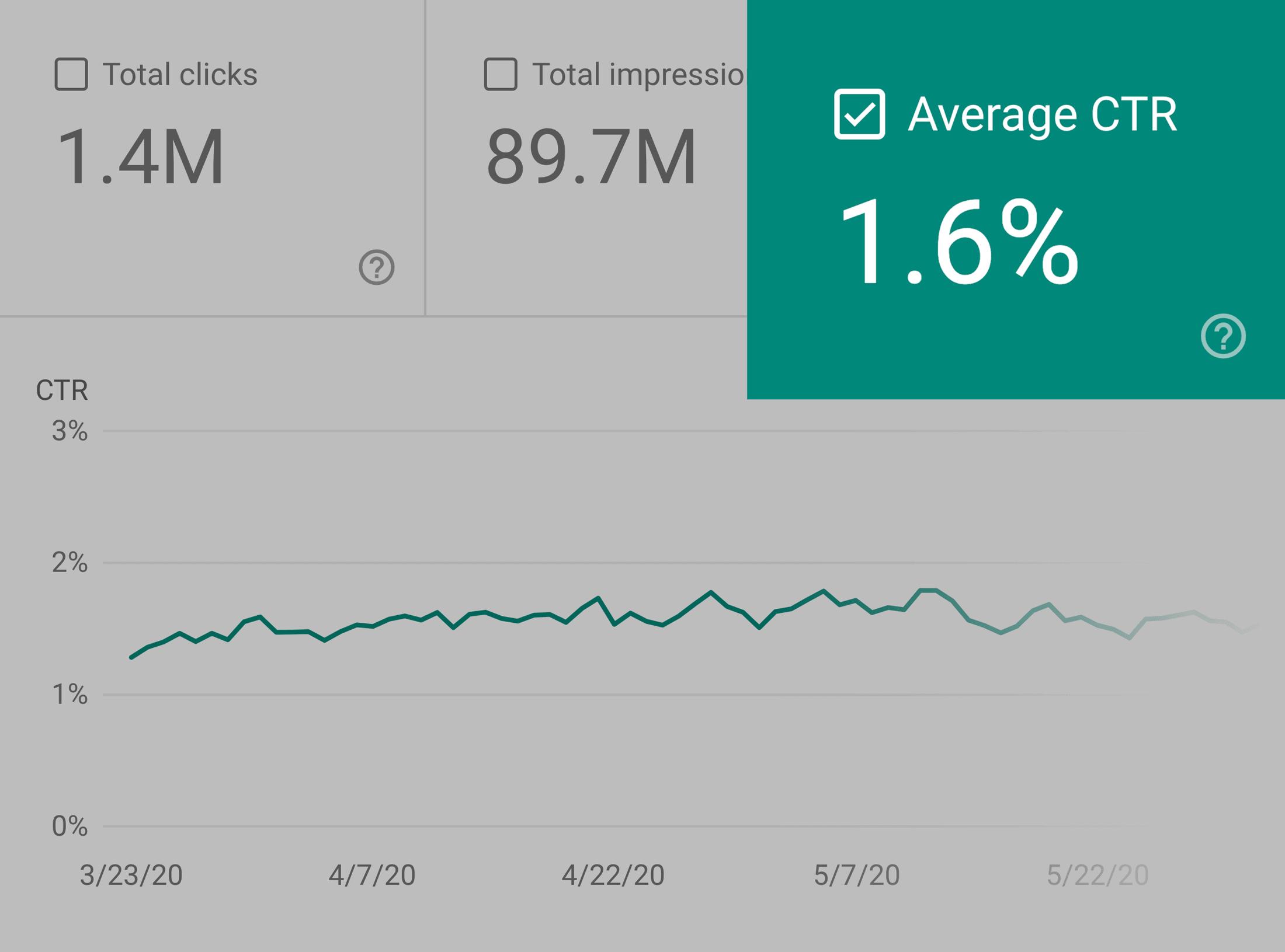 Google Analytics – Backlinko average CTR