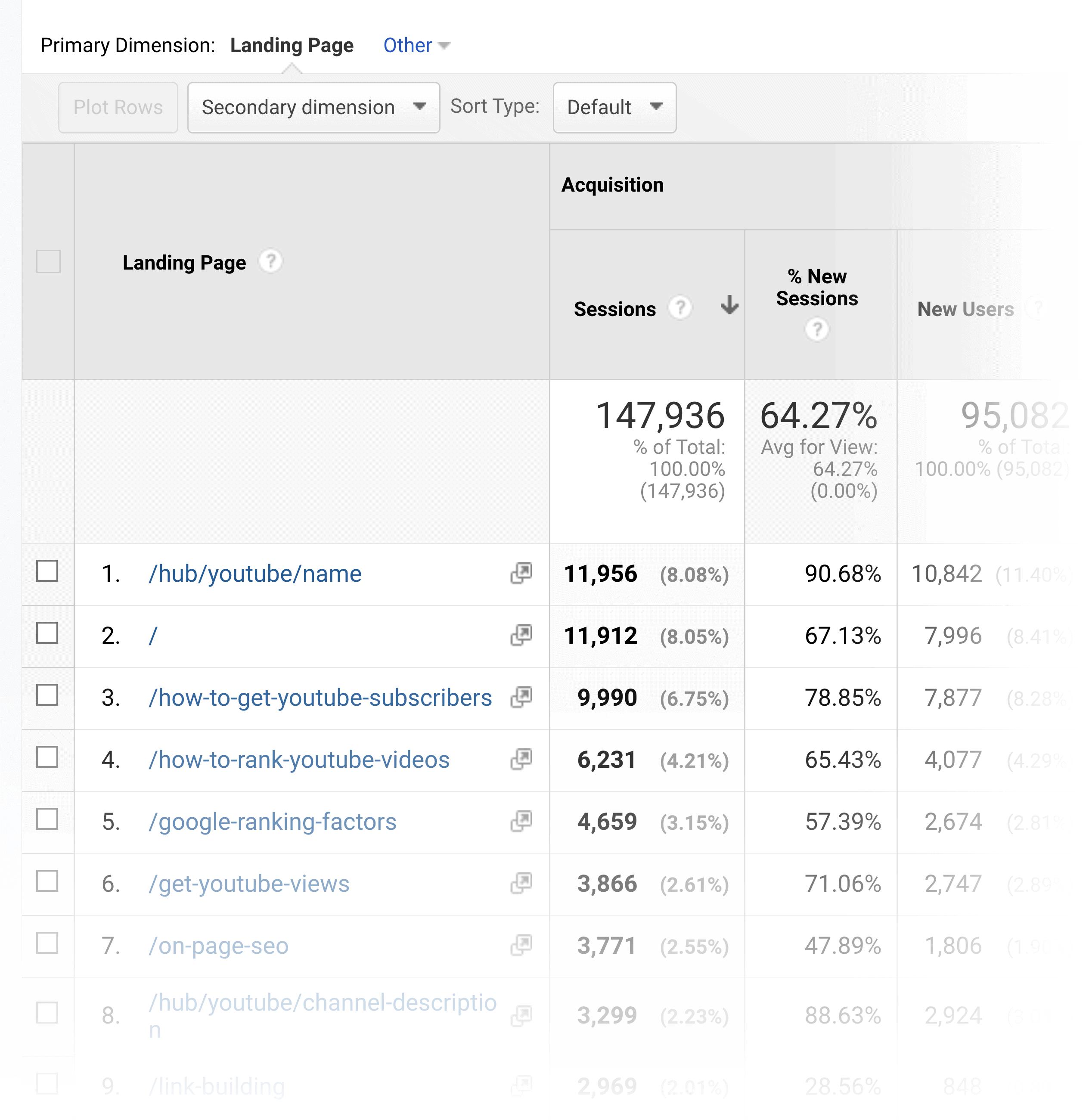 Google Analytics – Behaviour breakdown landing pages