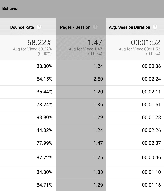 Google Analytics – Behaviour important columns