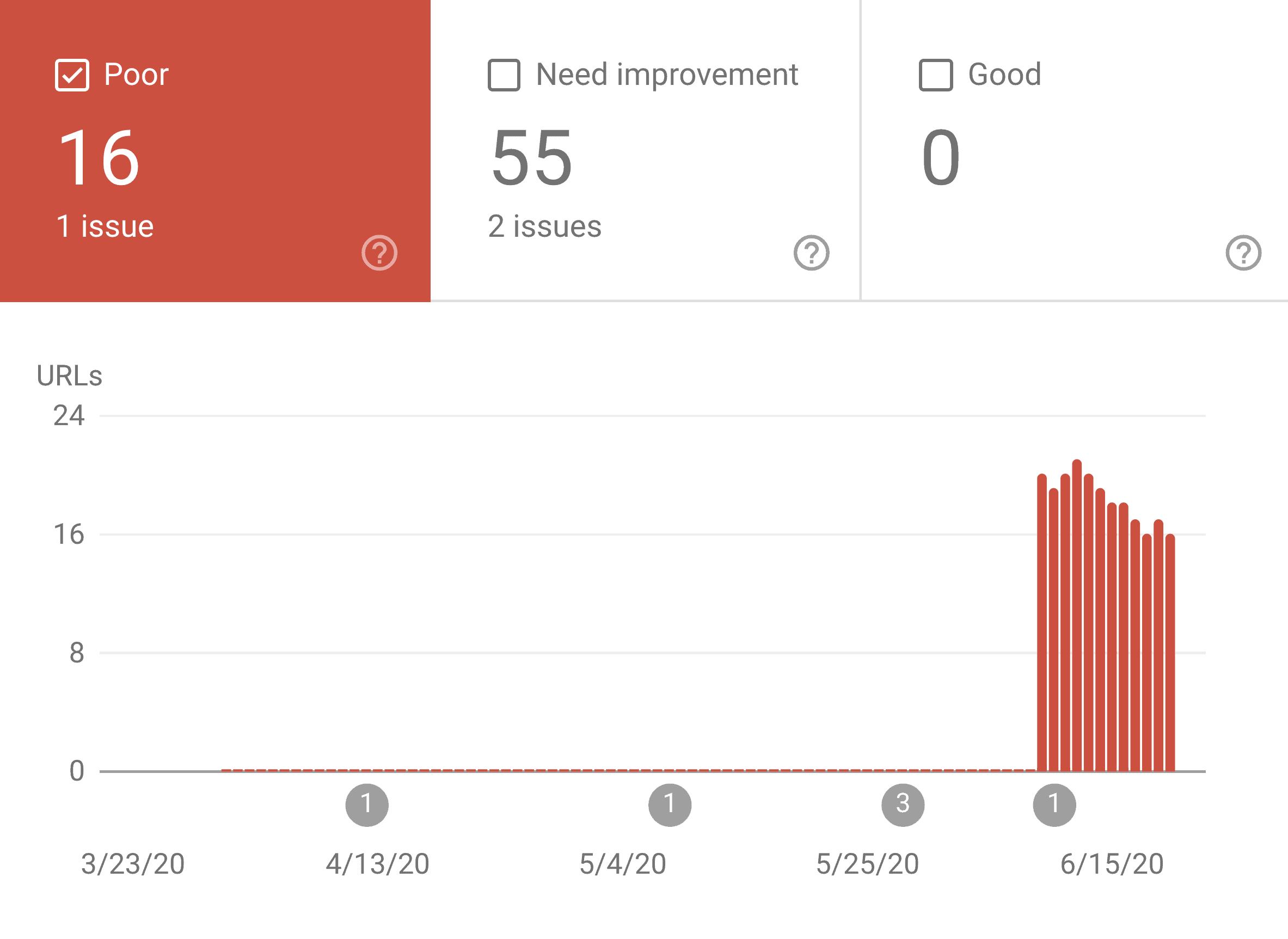 Google Core Web Vitals report breakdown