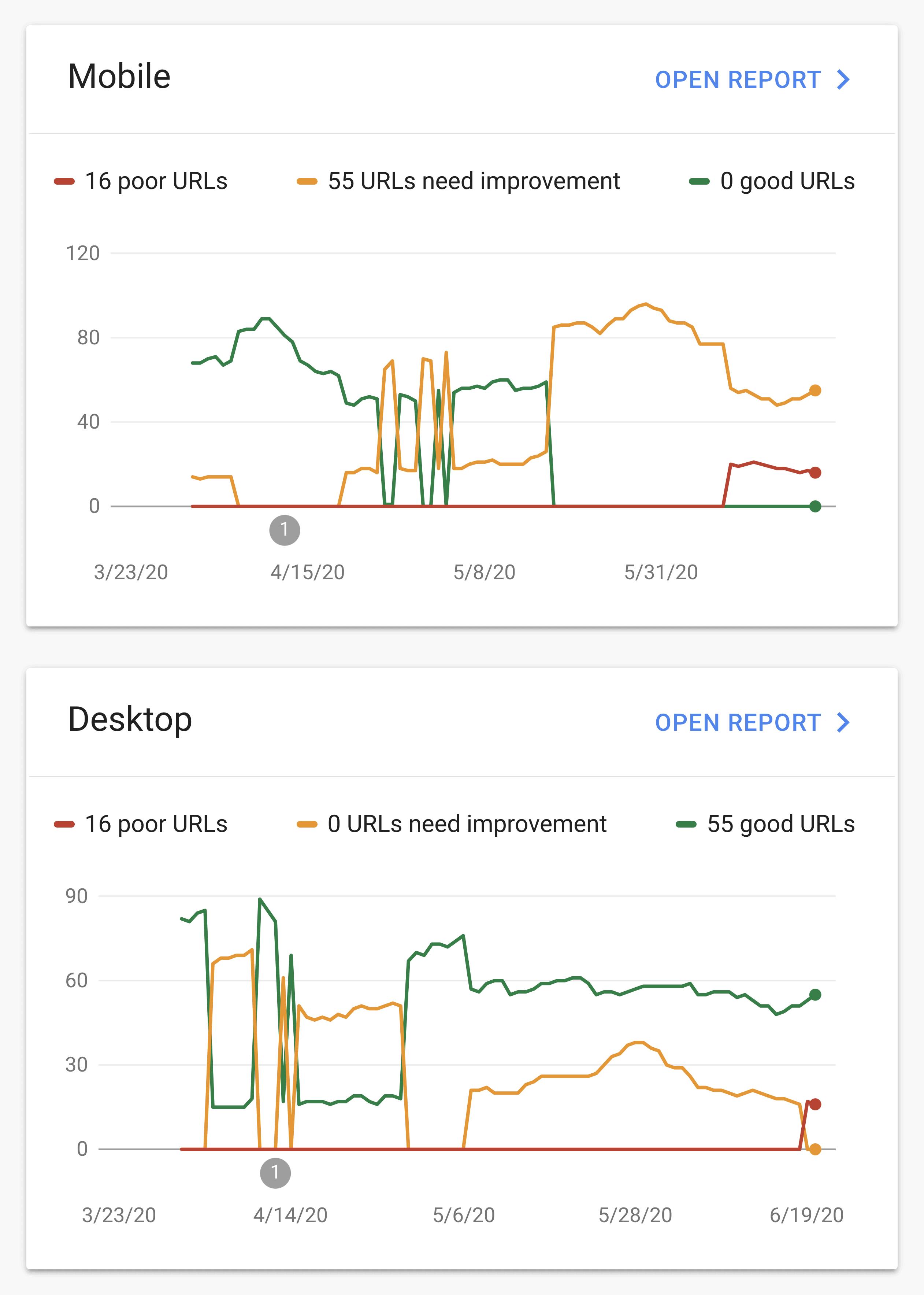 Google Core Web Vitals report